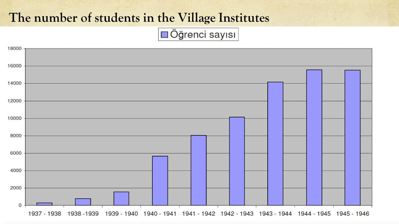The number of students in the Village Institutes