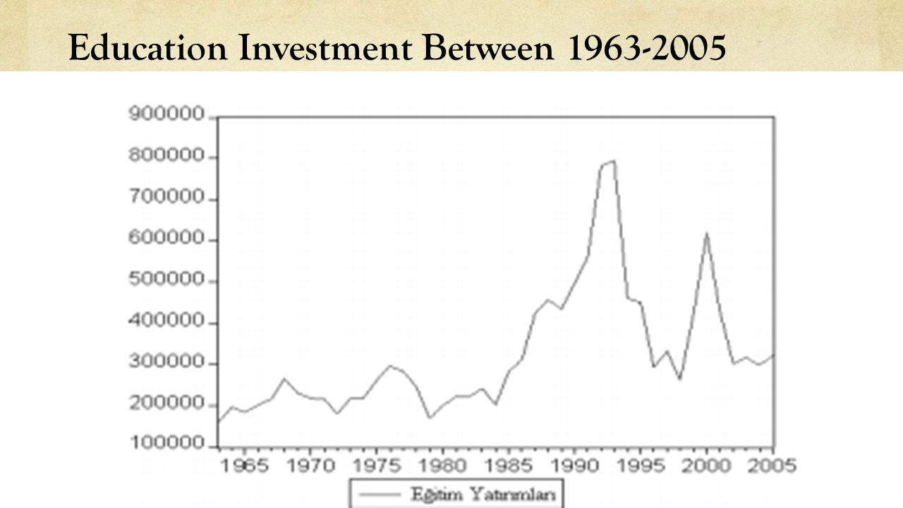 Education Investment Between 1963-2005