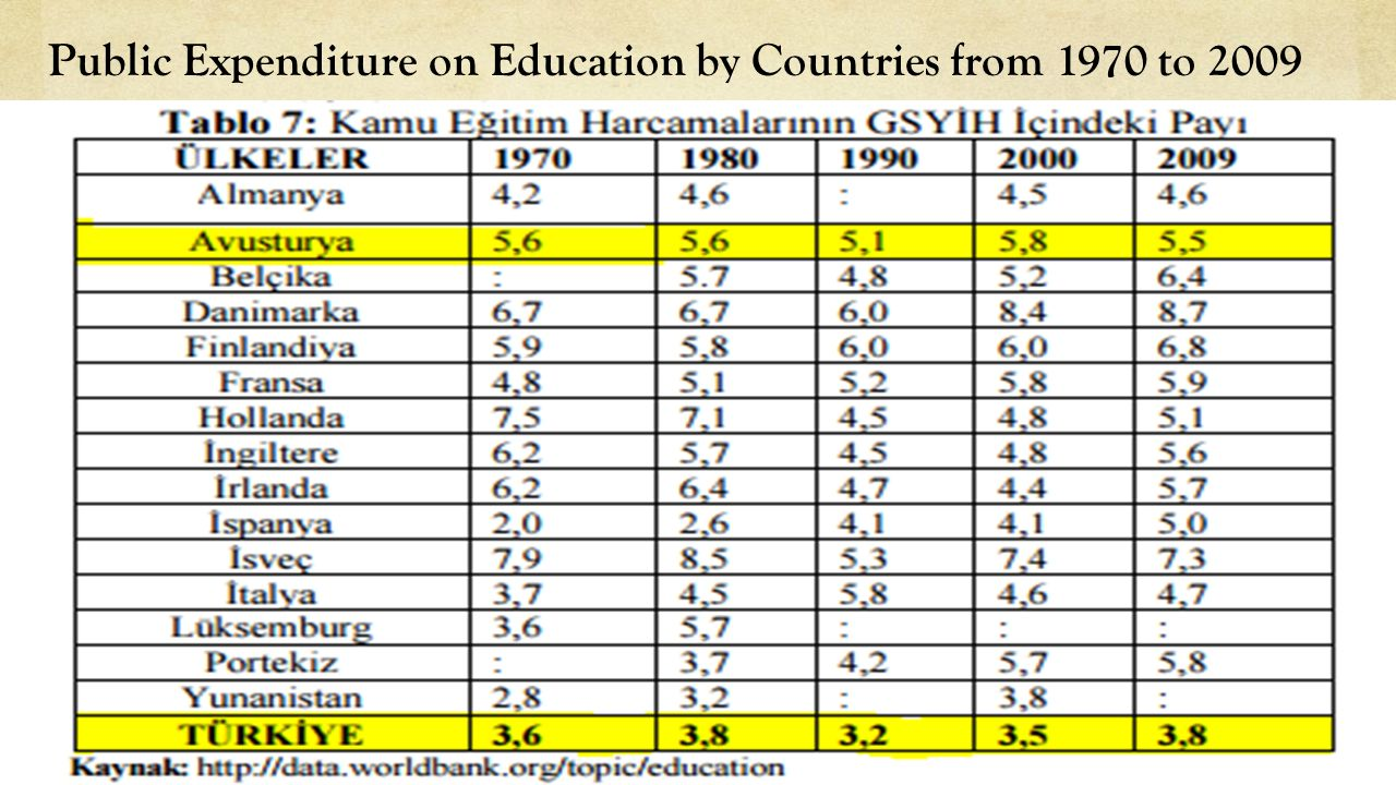 Public Expenditure on Education by Countries from 1970 to 2009
