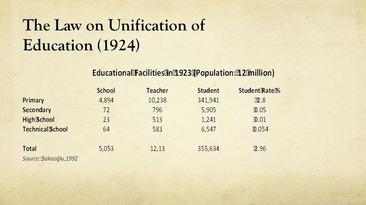 The Law on Unification of Education (1924)