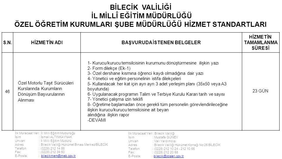İlk Müracaat Yeri : İl Milli Eğitim Müdürlüğü İsim : İsmail ALTINKAYNAK Unvan : İl Milli Eğitim Müdürü Adres : Bilecik Valiliği Hükümet Binası Merkez/BİLECİK Telefon : (0228) 212 14 86 Fax: : (0228) 212 39 50 E-Posta: : bilecikmem@meb.gov.trbilecikmem@meb.gov.tr İlk Müracaat Yeri : Bilecik Valiliği İsim : Mustafa GÜNEY Unvan : Vali Yardımcısı Adres : Bilecik Valiliği Hükümet Konağı No:25 BİLECİK Telefon : (0228) 212 10 24 - 212 10 55 Fax: : (0228) 212 20 58 E-Posta: : bilecik@icisleri.gov.trbilecik@icisleri.gov.tr BİLECİK VALİLİĞİ İL MİLLÎ EĞİTİM MÜDÜRLÜĞÜ ÖZEL ÖĞRETİM KURUMLARI ŞUBE MÜDÜRLÜĞÜ HİZMET STANDARTLARI S.N.HİZMETİN ADIBAŞVURUDA İSTENEN BELGELER HİZMETİN TAMAMLANMA SÜRESİ 46 Özel Motorlu Taşıt Sürücüleri Kurslarında Kurumların Dönüşüm Başvurularının Alınması 1- Kurucu/kurucu temsilcisinin kurumunu dönüştürmesine ilişkin yazı 2- Form dilekçe (Ek-1) 3- Özel dershane kısmına öğrenci kaydı olmadığına dair yazı 4- Yönetici ve eğitim personelinin istifa dilekçeleri 5- Kullanılacak her kat için ayrı ayrı 3 adet yerleşim planı (35x50 veya A3 boyutunda) 6- Uygulanacak programın Talim ve Terbiye Kurulu Kararı tarih ve sayısı 7- Yönetici çalışma izin teklifi 8- Öğretime başlamadan önce gerekli tüm personelin görevlendirileceğine ilişkin kurucu/kurucu temsilcisine ait beyan alındığına ilişkin rapor -DEVAMI 23 GÜN