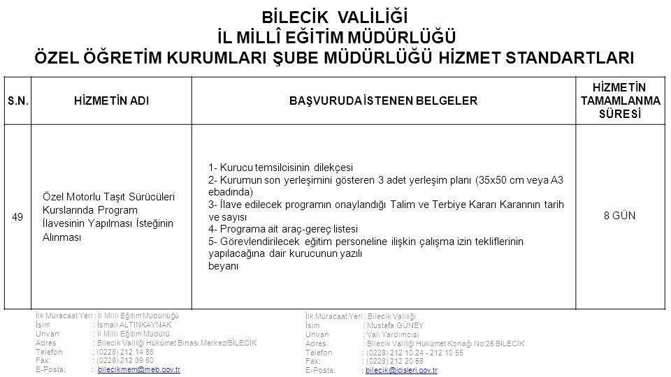 İlk Müracaat Yeri : İl Milli Eğitim Müdürlüğü İsim : İsmail ALTINKAYNAK Unvan : İl Milli Eğitim Müdürü Adres : Bilecik Valiliği Hükümet Binası Merkez/BİLECİK Telefon : (0228) 212 14 86 Fax: : (0228) 212 39 50 E-Posta: : bilecikmem@meb.gov.trbilecikmem@meb.gov.tr İlk Müracaat Yeri : Bilecik Valiliği İsim : Mustafa GÜNEY Unvan : Vali Yardımcısı Adres : Bilecik Valiliği Hükümet Konağı No:25 BİLECİK Telefon : (0228) 212 10 24 - 212 10 55 Fax: : (0228) 212 20 58 E-Posta: : bilecik@icisleri.gov.trbilecik@icisleri.gov.tr BİLECİK VALİLİĞİ İL MİLLÎ EĞİTİM MÜDÜRLÜĞÜ ÖZEL ÖĞRETİM KURUMLARI ŞUBE MÜDÜRLÜĞÜ HİZMET STANDARTLARI S.N.HİZMETİN ADIBAŞVURUDA İSTENEN BELGELER HİZMETİN TAMAMLANMA SÜRESİ 49 Özel Motorlu Taşıt Sürücüleri Kurslarında Program İlavesinin Yapılması İsteğinin Alınması 1- Kurucu temsilcisinin dilekçesi 2- Kurumun son yerleşimini gösteren 3 adet yerleşim planı (35x50 cm veya A3 ebadında) 3- İlave edilecek programın onaylandığı Talim ve Terbiye Kararı Kararının tarih ve sayısı 4- Programa ait araç-gereç listesi 5- Görevlendirilecek eğitim personeline ilişkin çalışma izin tekliflerinin yapılacağına dair kurucunun yazılı beyanı 8 GÜN