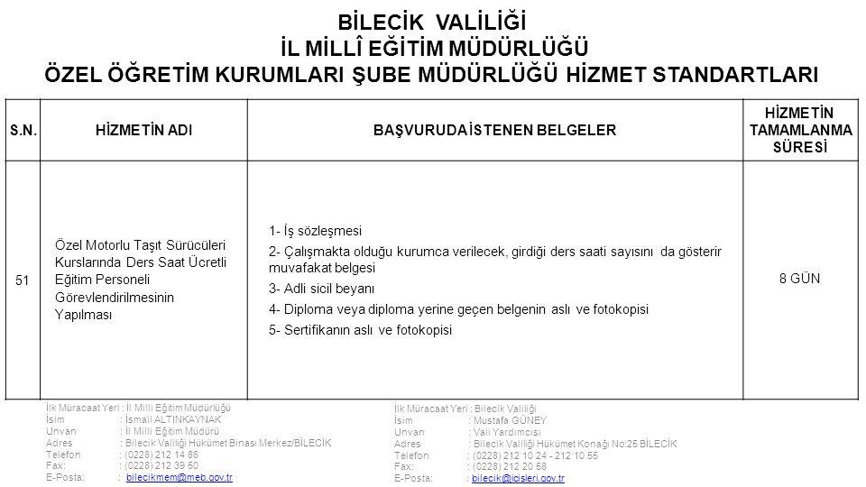 İlk Müracaat Yeri : İl Milli Eğitim Müdürlüğü İsim : İsmail ALTINKAYNAK Unvan : İl Milli Eğitim Müdürü Adres : Bilecik Valiliği Hükümet Binası Merkez/BİLECİK Telefon : (0228) 212 14 86 Fax: : (0228) 212 39 50 E-Posta: : bilecikmem@meb.gov.trbilecikmem@meb.gov.tr İlk Müracaat Yeri : Bilecik Valiliği İsim : Mustafa GÜNEY Unvan : Vali Yardımcısı Adres : Bilecik Valiliği Hükümet Konağı No:25 BİLECİK Telefon : (0228) 212 10 24 - 212 10 55 Fax: : (0228) 212 20 58 E-Posta: : bilecik@icisleri.gov.trbilecik@icisleri.gov.tr BİLECİK VALİLİĞİ İL MİLLÎ EĞİTİM MÜDÜRLÜĞÜ ÖZEL ÖĞRETİM KURUMLARI ŞUBE MÜDÜRLÜĞÜ HİZMET STANDARTLARI S.N.HİZMETİN ADIBAŞVURUDA İSTENEN BELGELER HİZMETİN TAMAMLANMA SÜRESİ 51 Özel Motorlu Taşıt Sürücüleri Kurslarında Ders Saat Ücretli Eğitim Personeli Görevlendirilmesinin Yapılması 1- İş sözleşmesi 2- Çalışmakta olduğu kurumca verilecek, girdiği ders saati sayısını da gösterir muvafakat belgesi 3- Adli sicil beyanı 4- Diploma veya diploma yerine geçen belgenin aslı ve fotokopisi 5- Sertifikanın aslı ve fotokopisi 8 GÜN