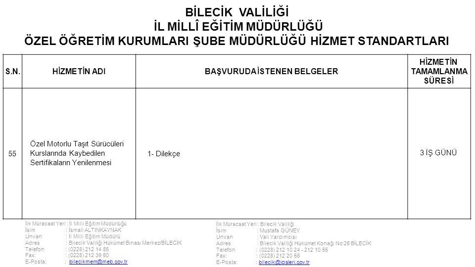 İlk Müracaat Yeri : İl Milli Eğitim Müdürlüğü İsim : İsmail ALTINKAYNAK Unvan : İl Milli Eğitim Müdürü Adres : Bilecik Valiliği Hükümet Binası Merkez/BİLECİK Telefon : (0228) 212 14 86 Fax: : (0228) 212 39 50 E-Posta: : bilecikmem@meb.gov.trbilecikmem@meb.gov.tr İlk Müracaat Yeri : Bilecik Valiliği İsim : Mustafa GÜNEY Unvan : Vali Yardımcısı Adres : Bilecik Valiliği Hükümet Konağı No:25 BİLECİK Telefon : (0228) 212 10 24 - 212 10 55 Fax: : (0228) 212 20 58 E-Posta: : bilecik@icisleri.gov.trbilecik@icisleri.gov.tr BİLECİK VALİLİĞİ İL MİLLÎ EĞİTİM MÜDÜRLÜĞÜ ÖZEL ÖĞRETİM KURUMLARI ŞUBE MÜDÜRLÜĞÜ HİZMET STANDARTLARI S.N.HİZMETİN ADIBAŞVURUDA İSTENEN BELGELER HİZMETİN TAMAMLANMA SÜRESİ 55 Özel Motorlu Taşıt Sürücüleri Kurslarında Kaybedilen Sertifikaların Yenilenmesi 1- Dilekçe 3 İŞ GÜNÜ
