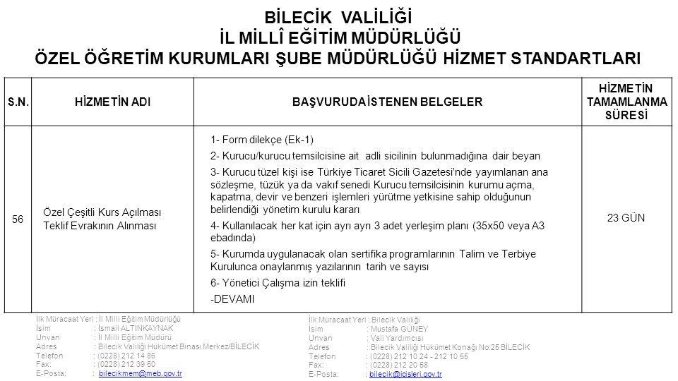 İlk Müracaat Yeri : İl Milli Eğitim Müdürlüğü İsim : İsmail ALTINKAYNAK Unvan : İl Milli Eğitim Müdürü Adres : Bilecik Valiliği Hükümet Binası Merkez/BİLECİK Telefon : (0228) 212 14 86 Fax: : (0228) 212 39 50 E-Posta: : bilecikmem@meb.gov.trbilecikmem@meb.gov.tr İlk Müracaat Yeri : Bilecik Valiliği İsim : Mustafa GÜNEY Unvan : Vali Yardımcısı Adres : Bilecik Valiliği Hükümet Konağı No:25 BİLECİK Telefon : (0228) 212 10 24 - 212 10 55 Fax: : (0228) 212 20 58 E-Posta: : bilecik@icisleri.gov.trbilecik@icisleri.gov.tr BİLECİK VALİLİĞİ İL MİLLÎ EĞİTİM MÜDÜRLÜĞÜ ÖZEL ÖĞRETİM KURUMLARI ŞUBE MÜDÜRLÜĞÜ HİZMET STANDARTLARI S.N.HİZMETİN ADIBAŞVURUDA İSTENEN BELGELER HİZMETİN TAMAMLANMA SÜRESİ 56 Özel Çeşitli Kurs Açılması Teklif Evrakının Alınması 1- Form dilekçe (Ek-1) 2- Kurucu/kurucu temsilcisine ait adli sicilinin bulunmadığına dair beyan 3- Kurucu tüzel kişi ise Türkiye Ticaret Sicili Gazetesi nde yayımlanan ana sözleşme, tüzük ya da vakıf senedi Kurucu temsilcisinin kurumu açma, kapatma, devir ve benzeri işlemleri yürütme yetkisine sahip olduğunun belirlendiği yönetim kurulu kararı 4- Kullanılacak her kat için ayrı ayrı 3 adet yerleşim planı (35x50 veya A3 ebadında) 5- Kurumda uygulanacak olan sertifika programlarının Talim ve Terbiye Kurulunca onaylanmış yazılarının tarih ve sayısı 6- Yönetici Çalışma izin teklifi -DEVAMI 23 GÜN