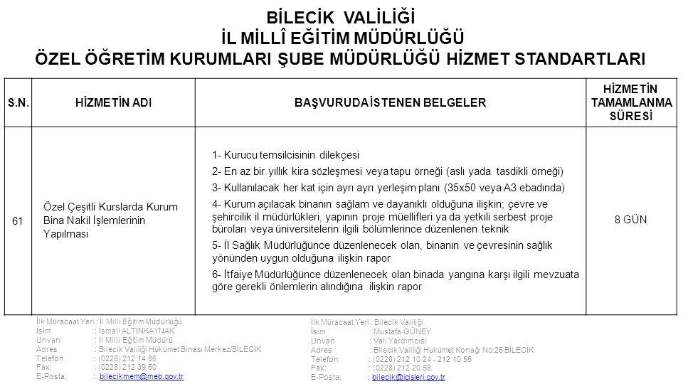 İlk Müracaat Yeri : İl Milli Eğitim Müdürlüğü İsim : İsmail ALTINKAYNAK Unvan : İl Milli Eğitim Müdürü Adres : Bilecik Valiliği Hükümet Binası Merkez/BİLECİK Telefon : (0228) 212 14 86 Fax: : (0228) 212 39 50 E-Posta: : bilecikmem@meb.gov.trbilecikmem@meb.gov.tr İlk Müracaat Yeri : Bilecik Valiliği İsim : Mustafa GÜNEY Unvan : Vali Yardımcısı Adres : Bilecik Valiliği Hükümet Konağı No:25 BİLECİK Telefon : (0228) 212 10 24 - 212 10 55 Fax: : (0228) 212 20 58 E-Posta: : bilecik@icisleri.gov.trbilecik@icisleri.gov.tr BİLECİK VALİLİĞİ İL MİLLÎ EĞİTİM MÜDÜRLÜĞÜ ÖZEL ÖĞRETİM KURUMLARI ŞUBE MÜDÜRLÜĞÜ HİZMET STANDARTLARI S.N.HİZMETİN ADIBAŞVURUDA İSTENEN BELGELER HİZMETİN TAMAMLANMA SÜRESİ 61 Özel Çeşitli Kurslarda Kurum Bina Nakil İşlemlerinin Yapılması 1- Kurucu temsilcisinin dilekçesi 2- En az bir yıllık kira sözleşmesi veya tapu örneği (aslı yada tasdikli örneği) 3- Kullanılacak her kat için ayrı ayrı yerleşim planı (35x50 veya A3 ebadında) 4- Kurum açılacak binanın sağlam ve dayanıklı olduğuna ilişkin; çevre ve şehircilik il müdürlükleri, yapının proje müellifleri ya da yetkili serbest proje büroları veya üniversitelerin ilgili bölümlerince düzenlenen teknik 5- İl Sağlık Müdürlüğünce düzenlenecek olan, binanın ve çevresinin sağlık yönünden uygun olduğuna ilişkin rapor 6- İtfaiye Müdürlüğünce düzenlenecek olan binada yangına karşı ilgili mevzuata göre gerekli önlemlerin alındığına ilişkin rapor 8 GÜN