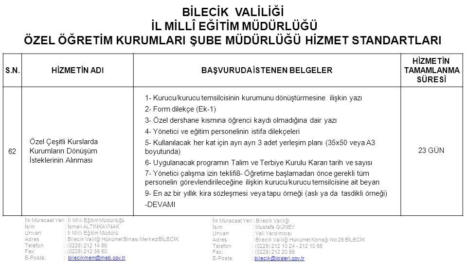 İlk Müracaat Yeri : İl Milli Eğitim Müdürlüğü İsim : İsmail ALTINKAYNAK Unvan : İl Milli Eğitim Müdürü Adres : Bilecik Valiliği Hükümet Binası Merkez/BİLECİK Telefon : (0228) 212 14 86 Fax: : (0228) 212 39 50 E-Posta: : bilecikmem@meb.gov.trbilecikmem@meb.gov.tr İlk Müracaat Yeri : Bilecik Valiliği İsim : Mustafa GÜNEY Unvan : Vali Yardımcısı Adres : Bilecik Valiliği Hükümet Konağı No:25 BİLECİK Telefon : (0228) 212 10 24 - 212 10 55 Fax: : (0228) 212 20 58 E-Posta: : bilecik@icisleri.gov.trbilecik@icisleri.gov.tr BİLECİK VALİLİĞİ İL MİLLÎ EĞİTİM MÜDÜRLÜĞÜ ÖZEL ÖĞRETİM KURUMLARI ŞUBE MÜDÜRLÜĞÜ HİZMET STANDARTLARI S.N.HİZMETİN ADIBAŞVURUDA İSTENEN BELGELER HİZMETİN TAMAMLANMA SÜRESİ 62 Özel Çeşitli Kurslarda Kurumların Dönüşüm İsteklerinin Alınması 1- Kurucu/kurucu temsilcisinin kurumunu dönüştürmesine ilişkin yazı 2- Form dilekçe (Ek-1) 3- Özel dershane kısmına öğrenci kaydı olmadığına dair yazı 4- Yönetici ve eğitim personelinin istifa dilekçeleri 5- Kullanılacak her kat için ayrı ayrı 3 adet yerleşim planı (35x50 veya A3 boyutunda) 6- Uygulanacak programın Talim ve Terbiye Kurulu Kararı tarih ve sayısı 7- Yönetici çalışma izin teklifi8- Öğretime başlamadan önce gerekli tüm personelin görevlendirileceğine ilişkin kurucu/kurucu temsilcisine ait beyan 9- En az bir yıllık kira sözleşmesi veya tapu örneği (aslı ya da tasdikli örneği) -DEVAMI 23 GÜN
