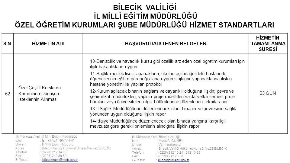 İlk Müracaat Yeri : İl Milli Eğitim Müdürlüğü İsim : İsmail ALTINKAYNAK Unvan : İl Milli Eğitim Müdürü Adres : Bilecik Valiliği Hükümet Binası Merkez/BİLECİK Telefon : (0228) 212 14 86 Fax: : (0228) 212 39 50 E-Posta: : bilecikmem@meb.gov.trbilecikmem@meb.gov.tr İlk Müracaat Yeri : Bilecik Valiliği İsim : Mustafa GÜNEY Unvan : Vali Yardımcısı Adres : Bilecik Valiliği Hükümet Konağı No:25 BİLECİK Telefon : (0228) 212 10 24 - 212 10 55 Fax: : (0228) 212 20 58 E-Posta: : bilecik@icisleri.gov.trbilecik@icisleri.gov.tr BİLECİK VALİLİĞİ İL MİLLÎ EĞİTİM MÜDÜRLÜĞÜ ÖZEL ÖĞRETİM KURUMLARI ŞUBE MÜDÜRLÜĞÜ HİZMET STANDARTLARI S.N.HİZMETİN ADIBAŞVURUDA İSTENEN BELGELER HİZMETİN TAMAMLANMA SÜRESİ 62 Özel Çeşitli Kurslarda Kurumların Dönüşüm İsteklerinin Alınması 10-Denizcilik ve havacılık kursu gibi özellik arz eden özel öğretim kurumları için ilgili bakanlıkların uygun 11-Sağlık meslek lisesi açacakların, okulun açılacağı ildeki hastanede öğrencilerinin eğitim göreceği alana uygun stajlarını yapacaklarına ilişkin hastane yönetimi ile yapılan protokol 12-Kurum açılacak binanın sağlam ve dayanıklı olduğuna ilişkin; çevre ve şehircilik il müdürlükleri, yapının proje müellifleri ya da yetkili serbest proje büroları veya üniversitelerin ilgili bölümlerince düzenlenen teknik rapor 13-İl Sağlık Müdürlüğünce düzenlenecek olan, binanın ve çevresinin sağlık yönünden uygun olduğuna ilişkin rapor 14-İtfaiye Müdürlüğünce düzenlenecek olan binada yangına karşı ilgili mevzuata göre gerekli önlemlerin alındığına ilişkin rapor 23 GÜN
