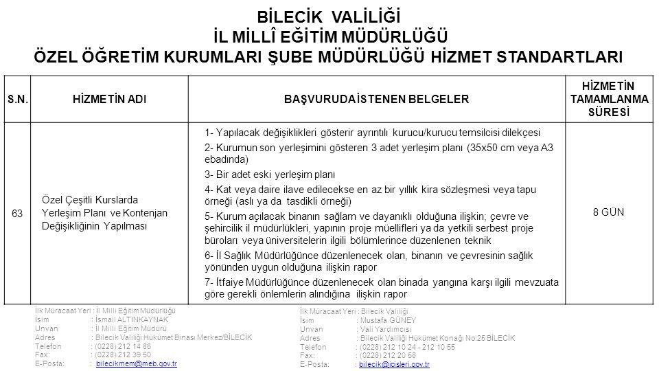 İlk Müracaat Yeri : İl Milli Eğitim Müdürlüğü İsim : İsmail ALTINKAYNAK Unvan : İl Milli Eğitim Müdürü Adres : Bilecik Valiliği Hükümet Binası Merkez/BİLECİK Telefon : (0228) 212 14 86 Fax: : (0228) 212 39 50 E-Posta: : bilecikmem@meb.gov.trbilecikmem@meb.gov.tr İlk Müracaat Yeri : Bilecik Valiliği İsim : Mustafa GÜNEY Unvan : Vali Yardımcısı Adres : Bilecik Valiliği Hükümet Konağı No:25 BİLECİK Telefon : (0228) 212 10 24 - 212 10 55 Fax: : (0228) 212 20 58 E-Posta: : bilecik@icisleri.gov.trbilecik@icisleri.gov.tr BİLECİK VALİLİĞİ İL MİLLÎ EĞİTİM MÜDÜRLÜĞÜ ÖZEL ÖĞRETİM KURUMLARI ŞUBE MÜDÜRLÜĞÜ HİZMET STANDARTLARI S.N.HİZMETİN ADIBAŞVURUDA İSTENEN BELGELER HİZMETİN TAMAMLANMA SÜRESİ 63 Özel Çeşitli Kurslarda Yerleşim Planı ve Kontenjan Değişikliğinin Yapılması 1- Yapılacak değişiklikleri gösterir ayrıntılı kurucu/kurucu temsilcisi dilekçesi 2- Kurumun son yerleşimini gösteren 3 adet yerleşim planı (35x50 cm veya A3 ebadında) 3- Bir adet eski yerleşim planı 4- Kat veya daire ilave edilecekse en az bir yıllık kira sözleşmesi veya tapu örneği (aslı ya da tasdikli örneği) 5- Kurum açılacak binanın sağlam ve dayanıklı olduğuna ilişkin; çevre ve şehircilik il müdürlükleri, yapının proje müellifleri ya da yetkili serbest proje büroları veya üniversitelerin ilgili bölümlerince düzenlenen teknik 6- İl Sağlık Müdürlüğünce düzenlenecek olan, binanın ve çevresinin sağlık yönünden uygun olduğuna ilişkin rapor 7- İtfaiye Müdürlüğünce düzenlenecek olan binada yangına karşı ilgili mevzuata göre gerekli önlemlerin alındığına ilişkin rapor 8 GÜN