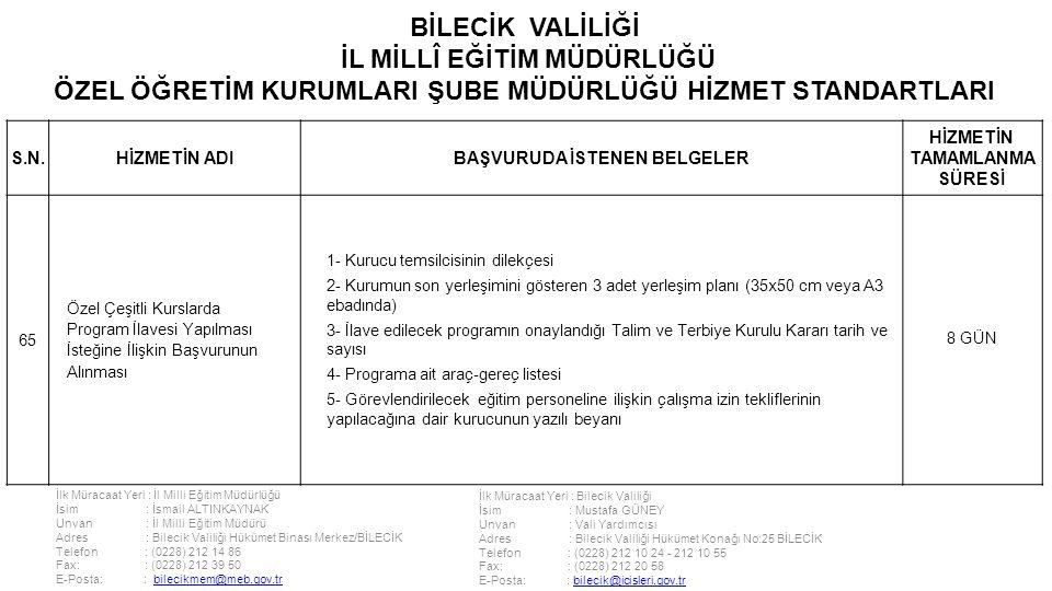 İlk Müracaat Yeri : İl Milli Eğitim Müdürlüğü İsim : İsmail ALTINKAYNAK Unvan : İl Milli Eğitim Müdürü Adres : Bilecik Valiliği Hükümet Binası Merkez/BİLECİK Telefon : (0228) 212 14 86 Fax: : (0228) 212 39 50 E-Posta: : bilecikmem@meb.gov.trbilecikmem@meb.gov.tr İlk Müracaat Yeri : Bilecik Valiliği İsim : Mustafa GÜNEY Unvan : Vali Yardımcısı Adres : Bilecik Valiliği Hükümet Konağı No:25 BİLECİK Telefon : (0228) 212 10 24 - 212 10 55 Fax: : (0228) 212 20 58 E-Posta: : bilecik@icisleri.gov.trbilecik@icisleri.gov.tr BİLECİK VALİLİĞİ İL MİLLÎ EĞİTİM MÜDÜRLÜĞÜ ÖZEL ÖĞRETİM KURUMLARI ŞUBE MÜDÜRLÜĞÜ HİZMET STANDARTLARI S.N.HİZMETİN ADIBAŞVURUDA İSTENEN BELGELER HİZMETİN TAMAMLANMA SÜRESİ 65 Özel Çeşitli Kurslarda Program İlavesi Yapılması İsteğine İlişkin Başvurunun Alınması 1- Kurucu temsilcisinin dilekçesi 2- Kurumun son yerleşimini gösteren 3 adet yerleşim planı (35x50 cm veya A3 ebadında) 3- İlave edilecek programın onaylandığı Talim ve Terbiye Kurulu Kararı tarih ve sayısı 4- Programa ait araç-gereç listesi 5- Görevlendirilecek eğitim personeline ilişkin çalışma izin tekliflerinin yapılacağına dair kurucunun yazılı beyanı 8 GÜN