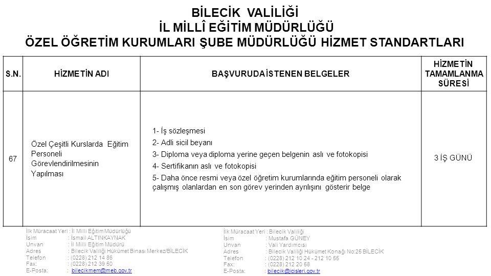 İlk Müracaat Yeri : İl Milli Eğitim Müdürlüğü İsim : İsmail ALTINKAYNAK Unvan : İl Milli Eğitim Müdürü Adres : Bilecik Valiliği Hükümet Binası Merkez/BİLECİK Telefon : (0228) 212 14 86 Fax: : (0228) 212 39 50 E-Posta: : bilecikmem@meb.gov.trbilecikmem@meb.gov.tr İlk Müracaat Yeri : Bilecik Valiliği İsim : Mustafa GÜNEY Unvan : Vali Yardımcısı Adres : Bilecik Valiliği Hükümet Konağı No:25 BİLECİK Telefon : (0228) 212 10 24 - 212 10 55 Fax: : (0228) 212 20 58 E-Posta: : bilecik@icisleri.gov.trbilecik@icisleri.gov.tr BİLECİK VALİLİĞİ İL MİLLÎ EĞİTİM MÜDÜRLÜĞÜ ÖZEL ÖĞRETİM KURUMLARI ŞUBE MÜDÜRLÜĞÜ HİZMET STANDARTLARI S.N.HİZMETİN ADIBAŞVURUDA İSTENEN BELGELER HİZMETİN TAMAMLANMA SÜRESİ 67 Özel Çeşitli Kurslarda Eğitim Personeli Görevlendirilmesinin Yapılması 1- İş sözleşmesi 2- Adli sicil beyanı 3- Diploma veya diploma yerine geçen belgenin aslı ve fotokopisi 4- Sertifikanın aslı ve fotokopisi 5- Daha önce resmi veya özel öğretim kurumlarında eğitim personeli olarak çalışmış olanlardan en son görev yerinden ayrılışını gösterir belge 3 İŞ GÜNÜ