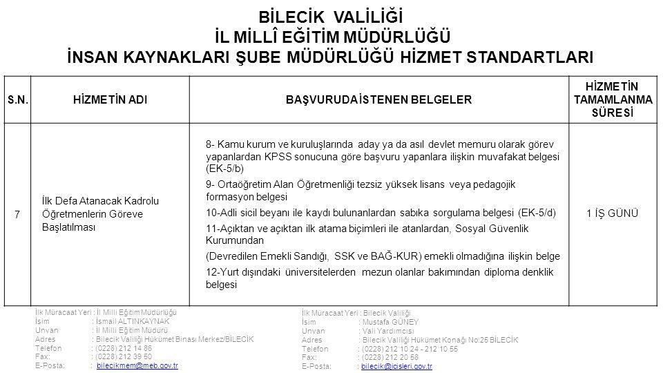 İlk Müracaat Yeri : İl Milli Eğitim Müdürlüğü İsim : İsmail ALTINKAYNAK Unvan : İl Milli Eğitim Müdürü Adres : Bilecik Valiliği Hükümet Binası Merkez/BİLECİK Telefon : (0228) 212 14 86 Fax: : (0228) 212 39 50 E-Posta: : bilecikmem@meb.gov.trbilecikmem@meb.gov.tr İlk Müracaat Yeri : Bilecik Valiliği İsim : Mustafa GÜNEY Unvan : Vali Yardımcısı Adres : Bilecik Valiliği Hükümet Konağı No:25 BİLECİK Telefon : (0228) 212 10 24 - 212 10 55 Fax: : (0228) 212 20 58 E-Posta: : bilecik@icisleri.gov.trbilecik@icisleri.gov.tr BİLECİK VALİLİĞİ İL MİLLÎ EĞİTİM MÜDÜRLÜĞÜ İNSAN KAYNAKLARI ŞUBE MÜDÜRLÜĞÜ HİZMET STANDARTLARI S.N.HİZMETİN ADIBAŞVURUDA İSTENEN BELGELER HİZMETİN TAMAMLANMA SÜRESİ 7 İlk Defa Atanacak Kadrolu Öğretmenlerin Göreve Başlatılması 8- Kamu kurum ve kuruluşlarında aday ya da asıl devlet memuru olarak görev yapanlardan KPSS sonucuna göre başvuru yapanlara ilişkin muvafakat belgesi (EK-5/b) 9- Ortaöğretim Alan Öğretmenliği tezsiz yüksek lisans veya pedagojik formasyon belgesi 10-Adli sicil beyanı ile kaydı bulunanlardan sabıka sorgulama belgesi (EK-5/d) 11-Açıktan ve açıktan ilk atama biçimleri ile atanlardan, Sosyal Güvenlik Kurumundan (Devredilen Emekli Sandığı, SSK ve BAĞ-KUR) emekli olmadığına ilişkin belge 12-Yurt dışındaki üniversitelerden mezun olanlar bakımından diploma denklik belgesi 1 İŞ GÜNÜ