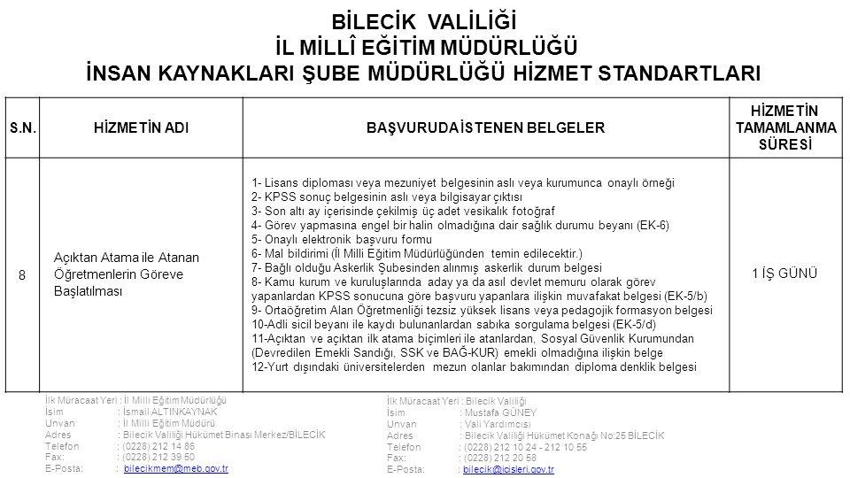 İlk Müracaat Yeri : İl Milli Eğitim Müdürlüğü İsim : İsmail ALTINKAYNAK Unvan : İl Milli Eğitim Müdürü Adres : Bilecik Valiliği Hükümet Binası Merkez/BİLECİK Telefon : (0228) 212 14 86 Fax: : (0228) 212 39 50 E-Posta: : bilecikmem@meb.gov.trbilecikmem@meb.gov.tr İlk Müracaat Yeri : Bilecik Valiliği İsim : Mustafa GÜNEY Unvan : Vali Yardımcısı Adres : Bilecik Valiliği Hükümet Konağı No:25 BİLECİK Telefon : (0228) 212 10 24 - 212 10 55 Fax: : (0228) 212 20 58 E-Posta: : bilecik@icisleri.gov.trbilecik@icisleri.gov.tr BİLECİK VALİLİĞİ İL MİLLÎ EĞİTİM MÜDÜRLÜĞÜ İNSAN KAYNAKLARI ŞUBE MÜDÜRLÜĞÜ HİZMET STANDARTLARI S.N.HİZMETİN ADIBAŞVURUDA İSTENEN BELGELER HİZMETİN TAMAMLANMA SÜRESİ 8 Açıktan Atama ile Atanan Öğretmenlerin Göreve Başlatılması 1- Lisans diploması veya mezuniyet belgesinin aslı veya kurumunca onaylı örneği 2- KPSS sonuç belgesinin aslı veya bilgisayar çıktısı 3- Son altı ay içerisinde çekilmiş üç adet vesikalık fotoğraf 4- Görev yapmasına engel bir halin olmadığına dair sağlık durumu beyanı (EK-6) 5- Onaylı elektronik başvuru formu 6- Mal bildirimi (İl Milli Eğitim Müdürlüğünden temin edilecektir.) 7- Bağlı olduğu Askerlik Şubesinden alınmış askerlik durum belgesi 8- Kamu kurum ve kuruluşlarında aday ya da asıl devlet memuru olarak görev yapanlardan KPSS sonucuna göre başvuru yapanlara ilişkin muvafakat belgesi (EK-5/b) 9- Ortaöğretim Alan Öğretmenliği tezsiz yüksek lisans veya pedagojik formasyon belgesi 10-Adli sicil beyanı ile kaydı bulunanlardan sabıka sorgulama belgesi (EK-5/d) 11-Açıktan ve açıktan ilk atama biçimleri ile atanlardan, Sosyal Güvenlik Kurumundan (Devredilen Emekli Sandığı, SSK ve BAĞ-KUR) emekli olmadığına ilişkin belge 12-Yurt dışındaki üniversitelerden mezun olanlar bakımından diploma denklik belgesi 1 İŞ GÜNÜ