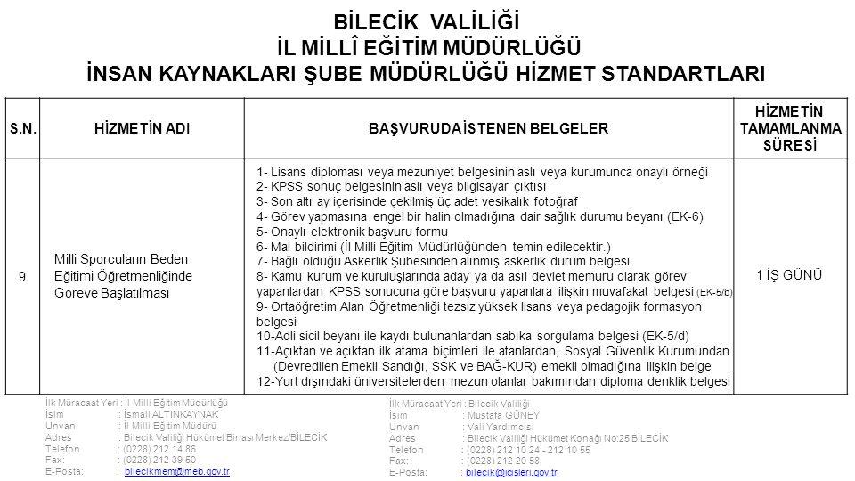 İlk Müracaat Yeri : İl Milli Eğitim Müdürlüğü İsim : İsmail ALTINKAYNAK Unvan : İl Milli Eğitim Müdürü Adres : Bilecik Valiliği Hükümet Binası Merkez/BİLECİK Telefon : (0228) 212 14 86 Fax: : (0228) 212 39 50 E-Posta: : bilecikmem@meb.gov.trbilecikmem@meb.gov.tr İlk Müracaat Yeri : Bilecik Valiliği İsim : Mustafa GÜNEY Unvan : Vali Yardımcısı Adres : Bilecik Valiliği Hükümet Konağı No:25 BİLECİK Telefon : (0228) 212 10 24 - 212 10 55 Fax: : (0228) 212 20 58 E-Posta: : bilecik@icisleri.gov.trbilecik@icisleri.gov.tr BİLECİK VALİLİĞİ İL MİLLÎ EĞİTİM MÜDÜRLÜĞÜ İNSAN KAYNAKLARI ŞUBE MÜDÜRLÜĞÜ HİZMET STANDARTLARI S.N.HİZMETİN ADIBAŞVURUDA İSTENEN BELGELER HİZMETİN TAMAMLANMA SÜRESİ 9 Milli Sporcuların Beden Eğitimi Öğretmenliğinde Göreve Başlatılması 1- Lisans diploması veya mezuniyet belgesinin aslı veya kurumunca onaylı örneği 2- KPSS sonuç belgesinin aslı veya bilgisayar çıktısı 3- Son altı ay içerisinde çekilmiş üç adet vesikalık fotoğraf 4- Görev yapmasına engel bir halin olmadığına dair sağlık durumu beyanı (EK-6) 5- Onaylı elektronik başvuru formu 6- Mal bildirimi (İl Milli Eğitim Müdürlüğünden temin edilecektir.) 7- Bağlı olduğu Askerlik Şubesinden alınmış askerlik durum belgesi 8- Kamu kurum ve kuruluşlarında aday ya da asıl devlet memuru olarak görev yapanlardan KPSS sonucuna göre başvuru yapanlara ilişkin muvafakat belgesi (EK-5/b) 9- Ortaöğretim Alan Öğretmenliği tezsiz yüksek lisans veya pedagojik formasyon belgesi 10-Adli sicil beyanı ile kaydı bulunanlardan sabıka sorgulama belgesi (EK-5/d) 11-Açıktan ve açıktan ilk atama biçimleri ile atanlardan, Sosyal Güvenlik Kurumundan (Devredilen Emekli Sandığı, SSK ve BAĞ-KUR) emekli olmadığına ilişkin belge 12-Yurt dışındaki üniversitelerden mezun olanlar bakımından diploma denklik belgesi 1 İŞ GÜNÜ