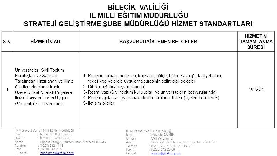 İlk Müracaat Yeri : İl Milli Eğitim Müdürlüğü İsim : İsmail ALTINKAYNAK Unvan : İl Milli Eğitim Müdürü Adres : Bilecik Valiliği Hükümet Binası Merkez/BİLECİK Telefon : (0228) 212 14 86 Fax: : (0228) 212 39 50 E-Posta: : bilecikmem@meb.gov.trbilecikmem@meb.gov.tr İlk Müracaat Yeri : Bilecik Valiliği İsim : Mustafa GÜNEY Unvan : Vali Yardımcısı Adres : Bilecik Valiliği Hükümet Konağı No:25 BİLECİK Telefon : (0228) 212 10 24 - 212 10 55 Fax: : (0228) 212 20 58 E-Posta: : bilecik@icisleri.gov.trbilecik@icisleri.gov.tr BİLECİK VALİLİĞİ İL MİLLÎ EĞİTİM MÜDÜRLÜĞÜ STRATEJİ GELİŞTİRME ŞUBE MÜDÜRLÜĞÜ HİZMET STANDARTLARI S.N.HİZMETİN ADIBAŞVURUDA İSTENEN BELGELER HİZMETİN TAMAMLANMA SÜRESİ 1 Üniversiteler, Sivil Toplum Kuruluşları ve Şahıslar Tarafından Hazırlanan ve İlimiz Okullarında Yürütülmek Üzere Ulusal Nitelikli Projelere İlişkin Başvurulardan Uygun Görülenlere İzin Verilmesi 1- Projenin; amacı, hedefleri, kapsamı, bütçe, bütçe kaynağı, faaliyet alanı, hedef kitle ve proje uygulama süresinin belirtildiği belgeler 2- Dilekçe (Şahıs başvurularında) 3- Resmi yazı (Sivil toplum kuruluşları ve üniversitelerin başvurularında) 4- Proje uygulaması yapılacak okul/kurumların listesi (İlçeleri belirtilerek) 5- İletişim bilgileri 10 GÜN