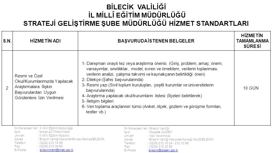 İlk Müracaat Yeri : İl Milli Eğitim Müdürlüğü İsim : İsmail ALTINKAYNAK Unvan : İl Milli Eğitim Müdürü Adres : Bilecik Valiliği Hükümet Binası Merkez/BİLECİK Telefon : (0228) 212 14 86 Fax: : (0228) 212 39 50 E-Posta: : bilecikmem@meb.gov.trbilecikmem@meb.gov.tr İlk Müracaat Yeri : Bilecik Valiliği İsim : Mustafa GÜNEY Unvan : Vali Yardımcısı Adres : Bilecik Valiliği Hükümet Konağı No:25 BİLECİK Telefon : (0228) 212 10 24 - 212 10 55 Fax: : (0228) 212 20 58 E-Posta: : bilecik@icisleri.gov.trbilecik@icisleri.gov.tr BİLECİK VALİLİĞİ İL MİLLÎ EĞİTİM MÜDÜRLÜĞÜ STRATEJİ GELİŞTİRME ŞUBE MÜDÜRLÜĞÜ HİZMET STANDARTLARI S.N.HİZMETİN ADIBAŞVURUDA İSTENEN BELGELER HİZMETİN TAMAMLANMA SÜRESİ 2 Resmi ve Özel Okul/Kurumlarımızda Yapılacak Araştırmalara İlişkin Başvurulardan Uygun Görülenlere İzin Verilmesi 1- Danışman onaylı tez veya araştırma önerisi.