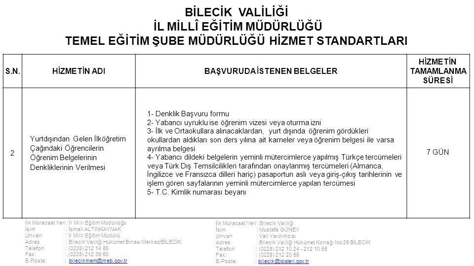 İlk Müracaat Yeri : İl Milli Eğitim Müdürlüğü İsim : İsmail ALTINKAYNAK Unvan : İl Milli Eğitim Müdürü Adres : Bilecik Valiliği Hükümet Binası Merkez/BİLECİK Telefon : (0228) 212 14 86 Fax: : (0228) 212 39 50 E-Posta: : bilecikmem@meb.gov.trbilecikmem@meb.gov.tr İlk Müracaat Yeri : Bilecik Valiliği İsim : Mustafa GÜNEY Unvan : Vali Yardımcısı Adres : Bilecik Valiliği Hükümet Konağı No:25 BİLECİK Telefon : (0228) 212 10 24 - 212 10 55 Fax: : (0228) 212 20 58 E-Posta: : bilecik@icisleri.gov.trbilecik@icisleri.gov.tr BİLECİK VALİLİĞİ İL MİLLÎ EĞİTİM MÜDÜRLÜĞÜ TEMEL EĞİTİM ŞUBE MÜDÜRLÜĞÜ HİZMET STANDARTLARI S.N.HİZMETİN ADIBAŞVURUDA İSTENEN BELGELER HİZMETİN TAMAMLANMA SÜRESİ 2 Yurtdışından Gelen İlköğretim Çağındaki Öğrencilerin Öğrenim Belgelerinin Denkliklerinin Verilmesi 1- Denklik Başvuru formu 2- Yabancı uyruklu ise öğrenim vizesi veya oturma izni 3- İlk ve Ortaokullara alınacaklardan, yurt dışında öğrenim gördükleri okullardan aldıkları son ders yılına ait karneler veya öğrenim belgesi ile varsa ayrılma belgesi 4- Yabancı dildeki belgelerin yeminli mütercimlerce yapılmış Türkçe tercümeleri veya Türk Dış Temsilcilikleri tarafından onaylanmış tercümeleri (Almanca, İngilizce ve Fransızca dilleri hariç) pasaportun aslı veya giriş-çıkış tarihlerinin ve işlem gören sayfalarının yeminli mütercimlerce yapılan tercümesi 5- T.C.