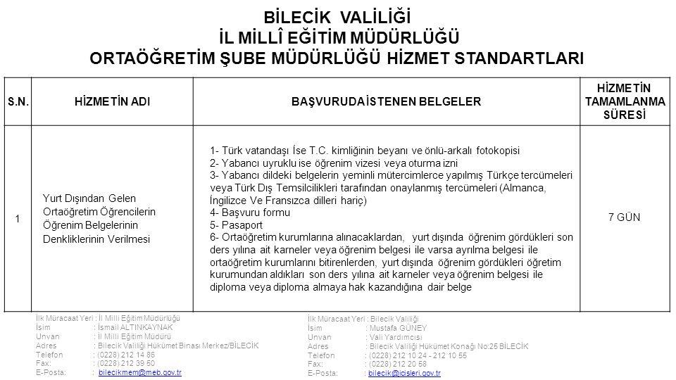 İlk Müracaat Yeri : İl Milli Eğitim Müdürlüğü İsim : İsmail ALTINKAYNAK Unvan : İl Milli Eğitim Müdürü Adres : Bilecik Valiliği Hükümet Binası Merkez/BİLECİK Telefon : (0228) 212 14 86 Fax: : (0228) 212 39 50 E-Posta: : bilecikmem@meb.gov.trbilecikmem@meb.gov.tr İlk Müracaat Yeri : Bilecik Valiliği İsim : Mustafa GÜNEY Unvan : Vali Yardımcısı Adres : Bilecik Valiliği Hükümet Konağı No:25 BİLECİK Telefon : (0228) 212 10 24 - 212 10 55 Fax: : (0228) 212 20 58 E-Posta: : bilecik@icisleri.gov.trbilecik@icisleri.gov.tr BİLECİK VALİLİĞİ İL MİLLÎ EĞİTİM MÜDÜRLÜĞÜ ORTAÖĞRETİM ŞUBE MÜDÜRLÜĞÜ HİZMET STANDARTLARI S.N.HİZMETİN ADIBAŞVURUDA İSTENEN BELGELER HİZMETİN TAMAMLANMA SÜRESİ 1 Yurt Dışından Gelen Ortaöğretim Öğrencilerin Öğrenim Belgelerinin Denkliklerinin Verilmesi 1- Türk vatandaşı İse T.C.