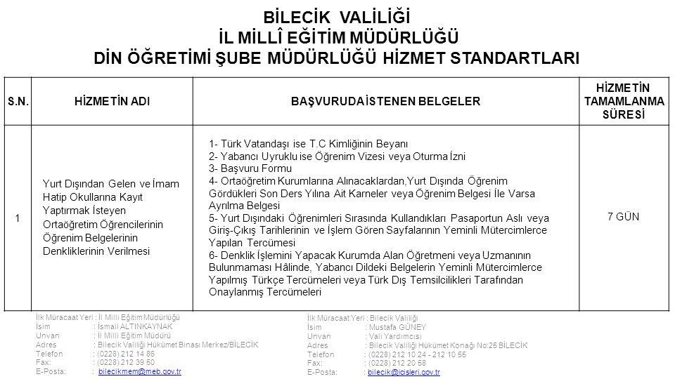 İlk Müracaat Yeri : İl Milli Eğitim Müdürlüğü İsim : İsmail ALTINKAYNAK Unvan : İl Milli Eğitim Müdürü Adres : Bilecik Valiliği Hükümet Binası Merkez/BİLECİK Telefon : (0228) 212 14 86 Fax: : (0228) 212 39 50 E-Posta: : bilecikmem@meb.gov.trbilecikmem@meb.gov.tr İlk Müracaat Yeri : Bilecik Valiliği İsim : Mustafa GÜNEY Unvan : Vali Yardımcısı Adres : Bilecik Valiliği Hükümet Konağı No:25 BİLECİK Telefon : (0228) 212 10 24 - 212 10 55 Fax: : (0228) 212 20 58 E-Posta: : bilecik@icisleri.gov.trbilecik@icisleri.gov.tr BİLECİK VALİLİĞİ İL MİLLÎ EĞİTİM MÜDÜRLÜĞÜ DİN ÖĞRETİMİ ŞUBE MÜDÜRLÜĞÜ HİZMET STANDARTLARI S.N.HİZMETİN ADIBAŞVURUDA İSTENEN BELGELER HİZMETİN TAMAMLANMA SÜRESİ 1 Yurt Dışından Gelen ve İmam Hatip Okullarına Kayıt Yaptırmak İsteyen Ortaöğretim Öğrencilerinin Öğrenim Belgelerinin Denkliklerinin Verilmesi 1- Türk Vatandaşı ise T.C Kimliğinin Beyanı 2- Yabancı Uyruklu ise Öğrenim Vizesi veya Oturma İzni 3- Başvuru Formu 4- Ortaöğretim Kurumlarına Alınacaklardan,Yurt Dışında Öğrenim Gördükleri Son Ders Yılına Ait Karneler veya Öğrenim Belgesi İle Varsa Ayrılma Belgesi 5- Yurt Dışındaki Öğrenimleri Sırasında Kullandıkları Pasaportun Aslı veya Giriş-Çıkış Tarihlerinin ve İşlem Gören Sayfalarının Yeminli Mütercimlerce Yapılan Tercümesi 6- Denklik İşlemini Yapacak Kurumda Alan Öğretmeni veya Uzmanının Bulunmaması Hâlinde, Yabancı Dildeki Belgelerin Yeminli Mütercimlerce Yapılmış Türkçe Tercümeleri veya Türk Dış Temsilcilikleri Tarafından Onaylanmış Tercümeleri 7 GÜN