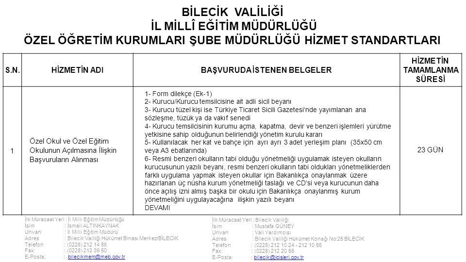 İlk Müracaat Yeri : İl Milli Eğitim Müdürlüğü İsim : İsmail ALTINKAYNAK Unvan : İl Milli Eğitim Müdürü Adres : Bilecik Valiliği Hükümet Binası Merkez/BİLECİK Telefon : (0228) 212 14 86 Fax: : (0228) 212 39 50 E-Posta: : bilecikmem@meb.gov.trbilecikmem@meb.gov.tr İlk Müracaat Yeri : Bilecik Valiliği İsim : Mustafa GÜNEY Unvan : Vali Yardımcısı Adres : Bilecik Valiliği Hükümet Konağı No:25 BİLECİK Telefon : (0228) 212 10 24 - 212 10 55 Fax: : (0228) 212 20 58 E-Posta: : bilecik@icisleri.gov.trbilecik@icisleri.gov.tr BİLECİK VALİLİĞİ İL MİLLÎ EĞİTİM MÜDÜRLÜĞÜ ÖZEL ÖĞRETİM KURUMLARI ŞUBE MÜDÜRLÜĞÜ HİZMET STANDARTLARI S.N.HİZMETİN ADIBAŞVURUDA İSTENEN BELGELER HİZMETİN TAMAMLANMA SÜRESİ 1 Özel Okul ve Özel Eğitim Okulunun Açılmasına İlişkin Başvuruların Alınması 1- Form dilekçe (Ek-1) 2- Kurucu/Kurucu temsilcisine ait adli sicil beyanı 3- Kurucu tüzel kişi ise Türkiye Ticaret Sicili Gazetesi nde yayımlanan ana sözleşme, tüzük ya da vakıf senedi 4- Kurucu temsilcisinin kurumu açma, kapatma, devir ve benzeri işlemleri yürütme yetkisine sahip olduğunun belirlendiği yönetim kurulu kararı 5- Kullanılacak her kat ve bahçe için ayrı ayrı 3 adet yerleşim planı (35x50 cm veya A3 ebatlarında) 6- Resmi benzeri okulların tabi olduğu yönetmeliği uygulamak isteyen okulların kurucusunun yazılı beyanı, resmi benzeri okulların tabi oldukları yönetmeliklerden farklı uygulama yapmak isteyen okullar için Bakanlıkça onaylanmak üzere hazırlanan üç nüsha kurum yönetmeliği taslağı ve CD si veya kurucunun daha önce açılış izni almış başka bir okulu için Bakanlıkça onaylanmış kurum yönetmeliğini uygulayacağına ilişkin yazılı beyanı DEVAMI 23 GÜN