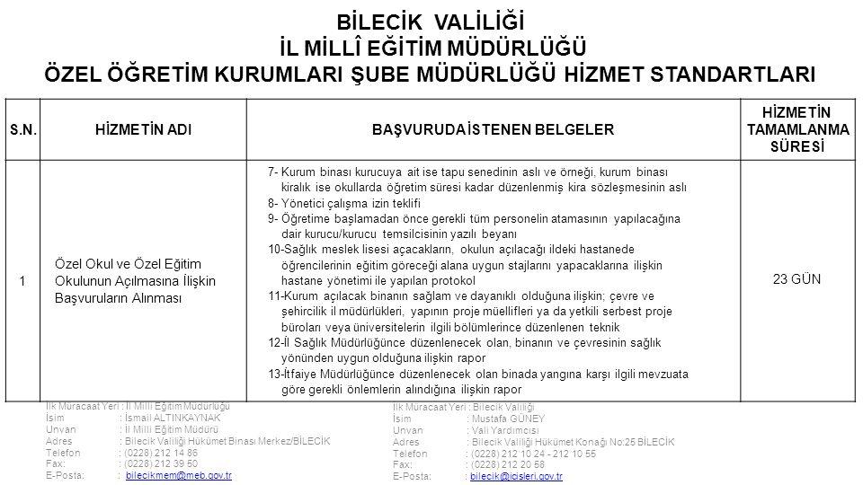 İlk Müracaat Yeri : İl Milli Eğitim Müdürlüğü İsim : İsmail ALTINKAYNAK Unvan : İl Milli Eğitim Müdürü Adres : Bilecik Valiliği Hükümet Binası Merkez/BİLECİK Telefon : (0228) 212 14 86 Fax: : (0228) 212 39 50 E-Posta: : bilecikmem@meb.gov.trbilecikmem@meb.gov.tr İlk Müracaat Yeri : Bilecik Valiliği İsim : Mustafa GÜNEY Unvan : Vali Yardımcısı Adres : Bilecik Valiliği Hükümet Konağı No:25 BİLECİK Telefon : (0228) 212 10 24 - 212 10 55 Fax: : (0228) 212 20 58 E-Posta: : bilecik@icisleri.gov.trbilecik@icisleri.gov.tr BİLECİK VALİLİĞİ İL MİLLÎ EĞİTİM MÜDÜRLÜĞÜ ÖZEL ÖĞRETİM KURUMLARI ŞUBE MÜDÜRLÜĞÜ HİZMET STANDARTLARI S.N.HİZMETİN ADIBAŞVURUDA İSTENEN BELGELER HİZMETİN TAMAMLANMA SÜRESİ 1 Özel Okul ve Özel Eğitim Okulunun Açılmasına İlişkin Başvuruların Alınması 7- Kurum binası kurucuya ait ise tapu senedinin aslı ve örneği, kurum binası kiralık ise okullarda öğretim süresi kadar düzenlenmiş kira sözleşmesinin aslı 8- Yönetici çalışma izin teklifi 9- Öğretime başlamadan önce gerekli tüm personelin atamasının yapılacağına dair kurucu/kurucu temsilcisinin yazılı beyanı 10-Sağlık meslek lisesi açacakların, okulun açılacağı ildeki hastanede öğrencilerinin eğitim göreceği alana uygun stajlarını yapacaklarına ilişkin hastane yönetimi ile yapılan protokol 11-Kurum açılacak binanın sağlam ve dayanıklı olduğuna ilişkin; çevre ve şehircilik il müdürlükleri, yapının proje müellifleri ya da yetkili serbest proje büroları veya üniversitelerin ilgili bölümlerince düzenlenen teknik 12-İl Sağlık Müdürlüğünce düzenlenecek olan, binanın ve çevresinin sağlık yönünden uygun olduğuna ilişkin rapor 13-İtfaiye Müdürlüğünce düzenlenecek olan binada yangına karşı ilgili mevzuata göre gerekli önlemlerin alındığına ilişkin rapor 23 GÜN