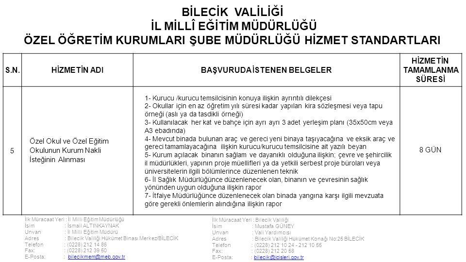 İlk Müracaat Yeri : İl Milli Eğitim Müdürlüğü İsim : İsmail ALTINKAYNAK Unvan : İl Milli Eğitim Müdürü Adres : Bilecik Valiliği Hükümet Binası Merkez/BİLECİK Telefon : (0228) 212 14 86 Fax: : (0228) 212 39 50 E-Posta: : bilecikmem@meb.gov.trbilecikmem@meb.gov.tr İlk Müracaat Yeri : Bilecik Valiliği İsim : Mustafa GÜNEY Unvan : Vali Yardımcısı Adres : Bilecik Valiliği Hükümet Konağı No:25 BİLECİK Telefon : (0228) 212 10 24 - 212 10 55 Fax: : (0228) 212 20 58 E-Posta: : bilecik@icisleri.gov.trbilecik@icisleri.gov.tr BİLECİK VALİLİĞİ İL MİLLÎ EĞİTİM MÜDÜRLÜĞÜ ÖZEL ÖĞRETİM KURUMLARI ŞUBE MÜDÜRLÜĞÜ HİZMET STANDARTLARI S.N.HİZMETİN ADIBAŞVURUDA İSTENEN BELGELER HİZMETİN TAMAMLANMA SÜRESİ 5 Özel Okul ve Özel Eğitim Okulunun Kurum Nakli İsteğinin Alınması 1- Kurucu /kurucu temsilcisinin konuya ilişkin ayrıntılı dilekçesi 2- Okullar için en az öğretim yılı süresi kadar yapılan kira sözleşmesi veya tapu örneği (aslı ya da tasdikli örneği) 3- Kullanılacak her kat ve bahçe için ayrı ayrı 3 adet yerleşim planı (35x50cm veya A3 ebadında) 4- Mevcut binada bulunan araç ve gereci yeni binaya taşıyacağına ve eksik araç ve gereci tamamlayacağına ilişkin kurucu/kurucu temsilcisine ait yazılı beyan 5- Kurum açılacak binanın sağlam ve dayanıklı olduğuna ilişkin; çevre ve şehircilik il müdürlükleri, yapının proje müellifleri ya da yetkili serbest proje büroları veya üniversitelerin ilgili bölümlerince düzenlenen teknik 6- İl Sağlık Müdürlüğünce düzenlenecek olan, binanın ve çevresinin sağlık yönünden uygun olduğuna ilişkin rapor 7- İtfaiye Müdürlüğünce düzenlenecek olan binada yangına karşı ilgili mevzuata göre gerekli önlemlerin alındığına ilişkin rapor 8 GÜN