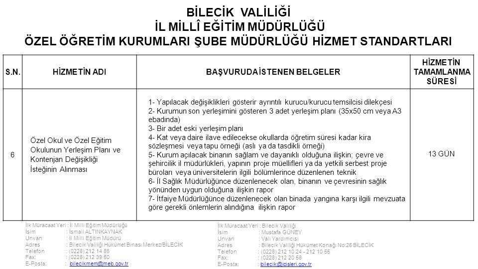 İlk Müracaat Yeri : İl Milli Eğitim Müdürlüğü İsim : İsmail ALTINKAYNAK Unvan : İl Milli Eğitim Müdürü Adres : Bilecik Valiliği Hükümet Binası Merkez/BİLECİK Telefon : (0228) 212 14 86 Fax: : (0228) 212 39 50 E-Posta: : bilecikmem@meb.gov.trbilecikmem@meb.gov.tr İlk Müracaat Yeri : Bilecik Valiliği İsim : Mustafa GÜNEY Unvan : Vali Yardımcısı Adres : Bilecik Valiliği Hükümet Konağı No:25 BİLECİK Telefon : (0228) 212 10 24 - 212 10 55 Fax: : (0228) 212 20 58 E-Posta: : bilecik@icisleri.gov.trbilecik@icisleri.gov.tr BİLECİK VALİLİĞİ İL MİLLÎ EĞİTİM MÜDÜRLÜĞÜ ÖZEL ÖĞRETİM KURUMLARI ŞUBE MÜDÜRLÜĞÜ HİZMET STANDARTLARI S.N.HİZMETİN ADIBAŞVURUDA İSTENEN BELGELER HİZMETİN TAMAMLANMA SÜRESİ 6 Özel Okul ve Özel Eğitim Okulunun Yerleşim Planı ve Kontenjan Değişikliği İsteğinin Alınması 1- Yapılacak değişiklikleri gösterir ayrıntılı kurucu/kurucu temsilcisi dilekçesi 2- Kurumun son yerleşimini gösteren 3 adet yerleşim planı (35x50 cm veya A3 ebadında) 3- Bir adet eski yerleşim planı 4- Kat veya daire ilave edilecekse okullarda öğretim süresi kadar kira sözleşmesi veya tapu örneği (aslı ya da tasdikli örneği) 5- Kurum açılacak binanın sağlam ve dayanıklı olduğuna ilişkin; çevre ve şehircilik il müdürlükleri, yapının proje müellifleri ya da yetkili serbest proje büroları veya üniversitelerin ilgili bölümlerince düzenlenen teknik 6- İl Sağlık Müdürlüğünce düzenlenecek olan, binanın ve çevresinin sağlık yönünden uygun olduğuna ilişkin rapor 7- İtfaiye Müdürlüğünce düzenlenecek olan binada yangına karşı ilgili mevzuata göre gerekli önlemlerin alındığına ilişkin rapor 13 GÜN
