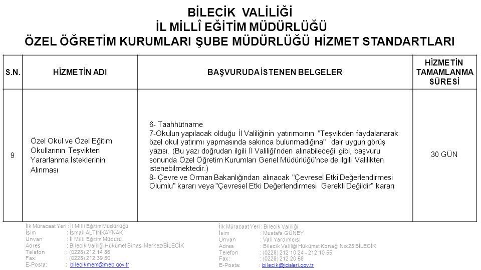 İlk Müracaat Yeri : İl Milli Eğitim Müdürlüğü İsim : İsmail ALTINKAYNAK Unvan : İl Milli Eğitim Müdürü Adres : Bilecik Valiliği Hükümet Binası Merkez/BİLECİK Telefon : (0228) 212 14 86 Fax: : (0228) 212 39 50 E-Posta: : bilecikmem@meb.gov.trbilecikmem@meb.gov.tr İlk Müracaat Yeri : Bilecik Valiliği İsim : Mustafa GÜNEY Unvan : Vali Yardımcısı Adres : Bilecik Valiliği Hükümet Konağı No:25 BİLECİK Telefon : (0228) 212 10 24 - 212 10 55 Fax: : (0228) 212 20 58 E-Posta: : bilecik@icisleri.gov.trbilecik@icisleri.gov.tr BİLECİK VALİLİĞİ İL MİLLÎ EĞİTİM MÜDÜRLÜĞÜ ÖZEL ÖĞRETİM KURUMLARI ŞUBE MÜDÜRLÜĞÜ HİZMET STANDARTLARI S.N.HİZMETİN ADIBAŞVURUDA İSTENEN BELGELER HİZMETİN TAMAMLANMA SÜRESİ 9 Özel Okul ve Özel Eğitim Okullarının Teşvikten Yararlanma İsteklerinin Alınması 6- Taahhütname 7-Okulun yapılacak olduğu İl Valiliğinin yatırımcının Teşvikden faydalanarak özel okul yatırımı yapmasında sakınca bulunmadığına dair uygun görüş yazısı.
