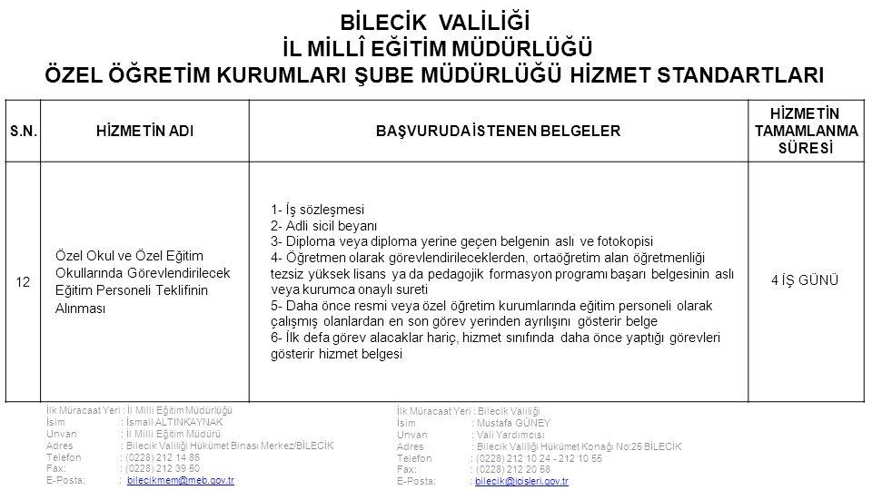 İlk Müracaat Yeri : İl Milli Eğitim Müdürlüğü İsim : İsmail ALTINKAYNAK Unvan : İl Milli Eğitim Müdürü Adres : Bilecik Valiliği Hükümet Binası Merkez/BİLECİK Telefon : (0228) 212 14 86 Fax: : (0228) 212 39 50 E-Posta: : bilecikmem@meb.gov.trbilecikmem@meb.gov.tr İlk Müracaat Yeri : Bilecik Valiliği İsim : Mustafa GÜNEY Unvan : Vali Yardımcısı Adres : Bilecik Valiliği Hükümet Konağı No:25 BİLECİK Telefon : (0228) 212 10 24 - 212 10 55 Fax: : (0228) 212 20 58 E-Posta: : bilecik@icisleri.gov.trbilecik@icisleri.gov.tr BİLECİK VALİLİĞİ İL MİLLÎ EĞİTİM MÜDÜRLÜĞÜ ÖZEL ÖĞRETİM KURUMLARI ŞUBE MÜDÜRLÜĞÜ HİZMET STANDARTLARI S.N.HİZMETİN ADIBAŞVURUDA İSTENEN BELGELER HİZMETİN TAMAMLANMA SÜRESİ 12 Özel Okul ve Özel Eğitim Okullarında Görevlendirilecek Eğitim Personeli Teklifinin Alınması 1- İş sözleşmesi 2- Adli sicil beyanı 3- Diploma veya diploma yerine geçen belgenin aslı ve fotokopisi 4- Öğretmen olarak görevlendirileceklerden, ortaöğretim alan öğretmenliği tezsiz yüksek lisans ya da pedagojik formasyon programı başarı belgesinin aslı veya kurumca onaylı sureti 5- Daha önce resmi veya özel öğretim kurumlarında eğitim personeli olarak çalışmış olanlardan en son görev yerinden ayrılışını gösterir belge 6- İlk defa görev alacaklar hariç, hizmet sınıfında daha önce yaptığı görevleri gösterir hizmet belgesi 4 İŞ GÜNÜ