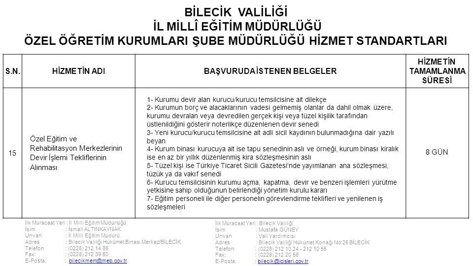 İlk Müracaat Yeri : İl Milli Eğitim Müdürlüğü İsim : İsmail ALTINKAYNAK Unvan : İl Milli Eğitim Müdürü Adres : Bilecik Valiliği Hükümet Binası Merkez/BİLECİK Telefon : (0228) 212 14 86 Fax: : (0228) 212 39 50 E-Posta: : bilecikmem@meb.gov.trbilecikmem@meb.gov.tr İlk Müracaat Yeri : Bilecik Valiliği İsim : Mustafa GÜNEY Unvan : Vali Yardımcısı Adres : Bilecik Valiliği Hükümet Konağı No:25 BİLECİK Telefon : (0228) 212 10 24 - 212 10 55 Fax: : (0228) 212 20 58 E-Posta: : bilecik@icisleri.gov.trbilecik@icisleri.gov.tr BİLECİK VALİLİĞİ İL MİLLÎ EĞİTİM MÜDÜRLÜĞÜ ÖZEL ÖĞRETİM KURUMLARI ŞUBE MÜDÜRLÜĞÜ HİZMET STANDARTLARI S.N.HİZMETİN ADIBAŞVURUDA İSTENEN BELGELER HİZMETİN TAMAMLANMA SÜRESİ 15 Özel Eğitim ve Rehabilitasyon Merkezlerinin Devir İşlemi Tekliflerinin Alınması 1- Kurumu devir alan kurucu/kurucu temsilcisine ait dilekçe 2- Kurumun borç ve alacaklarının vadesi gelmemiş olanlar da dahil olmak üzere, kurumu devralan veya devredilen gerçek kişi veya tüzel kişilik tarafından üstlenildiğini gösterir noterlikçe düzenlenen devir senedi 3- Yeni kurucu/kurucu temsilcisine ait adli sicil kaydının bulunmadığına dair yazılı beyan 4- Kurum binası kurucuya ait ise tapu senedinin aslı ve örneği, kurum binası kiralık ise en az bir yıllık düzenlenmiş kira sözleşmesinin aslı 5- Tüzel kişi ise Türkiye Ticaret Sicili Gazetesi nde yayımlanan ana sözleşmesi, tüzük ya da vakıf senedi 6- Kurucu temsilcisinin kurumu açma, kapatma, devir ve benzeri işlemleri yürütme yetkisine sahip olduğunun belirlendiği yönetim kurulu kararı 7- Eğitim personeli ile diğer personelin görevlendirme teklifleri ve yenilenen iş sözleşmeleri 8 GÜN