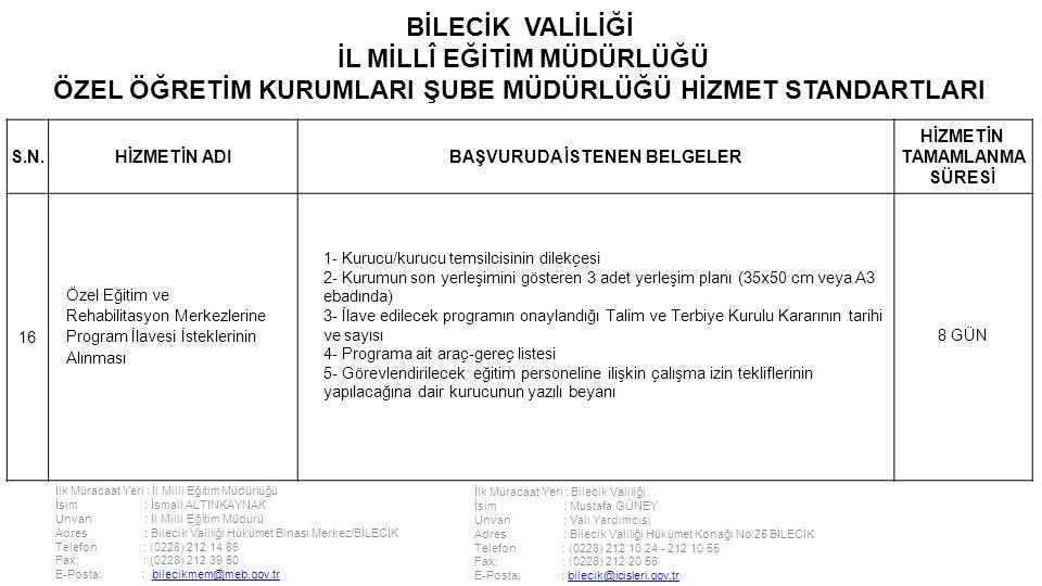 İlk Müracaat Yeri : İl Milli Eğitim Müdürlüğü İsim : İsmail ALTINKAYNAK Unvan : İl Milli Eğitim Müdürü Adres : Bilecik Valiliği Hükümet Binası Merkez/BİLECİK Telefon : (0228) 212 14 86 Fax: : (0228) 212 39 50 E-Posta: : bilecikmem@meb.gov.trbilecikmem@meb.gov.tr İlk Müracaat Yeri : Bilecik Valiliği İsim : Mustafa GÜNEY Unvan : Vali Yardımcısı Adres : Bilecik Valiliği Hükümet Konağı No:25 BİLECİK Telefon : (0228) 212 10 24 - 212 10 55 Fax: : (0228) 212 20 58 E-Posta: : bilecik@icisleri.gov.trbilecik@icisleri.gov.tr BİLECİK VALİLİĞİ İL MİLLÎ EĞİTİM MÜDÜRLÜĞÜ ÖZEL ÖĞRETİM KURUMLARI ŞUBE MÜDÜRLÜĞÜ HİZMET STANDARTLARI S.N.HİZMETİN ADIBAŞVURUDA İSTENEN BELGELER HİZMETİN TAMAMLANMA SÜRESİ 16 Özel Eğitim ve Rehabilitasyon Merkezlerine Program İlavesi İsteklerinin Alınması 1- Kurucu/kurucu temsilcisinin dilekçesi 2- Kurumun son yerleşimini gösteren 3 adet yerleşim planı (35x50 cm veya A3 ebadında) 3- İlave edilecek programın onaylandığı Talim ve Terbiye Kurulu Kararının tarihi ve sayısı 4- Programa ait araç-gereç listesi 5- Görevlendirilecek eğitim personeline ilişkin çalışma izin tekliflerinin yapılacağına dair kurucunun yazılı beyanı 8 GÜN