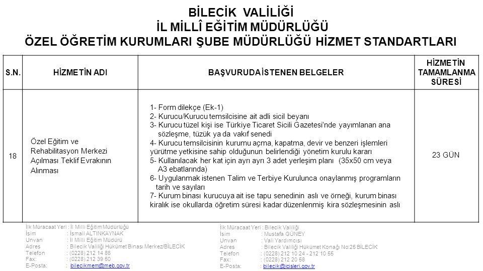 İlk Müracaat Yeri : İl Milli Eğitim Müdürlüğü İsim : İsmail ALTINKAYNAK Unvan : İl Milli Eğitim Müdürü Adres : Bilecik Valiliği Hükümet Binası Merkez/BİLECİK Telefon : (0228) 212 14 86 Fax: : (0228) 212 39 50 E-Posta: : bilecikmem@meb.gov.trbilecikmem@meb.gov.tr İlk Müracaat Yeri : Bilecik Valiliği İsim : Mustafa GÜNEY Unvan : Vali Yardımcısı Adres : Bilecik Valiliği Hükümet Konağı No:25 BİLECİK Telefon : (0228) 212 10 24 - 212 10 55 Fax: : (0228) 212 20 58 E-Posta: : bilecik@icisleri.gov.trbilecik@icisleri.gov.tr BİLECİK VALİLİĞİ İL MİLLÎ EĞİTİM MÜDÜRLÜĞÜ ÖZEL ÖĞRETİM KURUMLARI ŞUBE MÜDÜRLÜĞÜ HİZMET STANDARTLARI S.N.HİZMETİN ADIBAŞVURUDA İSTENEN BELGELER HİZMETİN TAMAMLANMA SÜRESİ 18 Özel Eğitim ve Rehabilitasyon Merkezi Açılması Teklif Evrakının Alınması 1- Form dilekçe (Ek-1) 2- Kurucu/Kurucu temsilcisine ait adli sicil beyanı 3- Kurucu tüzel kişi ise Türkiye Ticaret Sicili Gazetesi nde yayımlanan ana sözleşme, tüzük ya da vakıf senedi 4- Kurucu temsilcisinin kurumu açma, kapatma, devir ve benzeri işlemleri yürütme yetkisine sahip olduğunun belirlendiği yönetim kurulu kararı 5- Kullanılacak her kat için ayrı ayrı 3 adet yerleşim planı (35x50 cm veya A3 ebatlarında) 6- Uygulanmak istenen Talim ve Terbiye Kurulunca onaylanmış programların tarih ve sayıları 7- Kurum binası kurucuya ait ise tapu senedinin aslı ve örneği, kurum binası kiralık ise okullarda öğretim süresi kadar düzenlenmiş kira sözleşmesinin aslı 23 GÜN