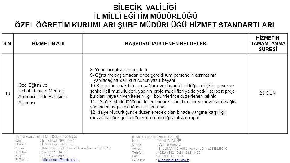 İlk Müracaat Yeri : İl Milli Eğitim Müdürlüğü İsim : İsmail ALTINKAYNAK Unvan : İl Milli Eğitim Müdürü Adres : Bilecik Valiliği Hükümet Binası Merkez/BİLECİK Telefon : (0228) 212 14 86 Fax: : (0228) 212 39 50 E-Posta: : bilecikmem@meb.gov.trbilecikmem@meb.gov.tr İlk Müracaat Yeri : Bilecik Valiliği İsim : Mustafa GÜNEY Unvan : Vali Yardımcısı Adres : Bilecik Valiliği Hükümet Konağı No:25 BİLECİK Telefon : (0228) 212 10 24 - 212 10 55 Fax: : (0228) 212 20 58 E-Posta: : bilecik@icisleri.gov.trbilecik@icisleri.gov.tr BİLECİK VALİLİĞİ İL MİLLÎ EĞİTİM MÜDÜRLÜĞÜ ÖZEL ÖĞRETİM KURUMLARI ŞUBE MÜDÜRLÜĞÜ HİZMET STANDARTLARI S.N.HİZMETİN ADIBAŞVURUDA İSTENEN BELGELER HİZMETİN TAMAMLANMA SÜRESİ 18 Özel Eğitim ve Rehabilitasyon Merkezi Açılması Teklif Evrakının Alınması 8- Yönetici çalışma izin teklifi 9- Öğretime başlamadan önce gerekli tüm personelin atamasının yapılacağına dair kurucunun yazılı beyanı 10-Kurum açılacak binanın sağlam ve dayanıklı olduğuna ilişkin; çevre ve şehircilik il müdürlükleri, yapının proje müellifleri ya da yetkili serbest proje büroları veya üniversitelerin ilgili bölümlerince düzenlenen teknik 11-İl Sağlık Müdürlüğünce düzenlenecek olan, binanın ve çevresinin sağlık yönünden uygun olduğuna ilişkin rapor 12-İtfaiye Müdürlüğünce düzenlenecek olan binada yangına karşı ilgili mevzuata göre gerekli önlemlerin alındığına ilişkin rapor 23 GÜN