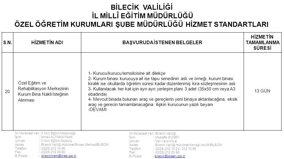 İlk Müracaat Yeri : İl Milli Eğitim Müdürlüğü İsim : İsmail ALTINKAYNAK Unvan : İl Milli Eğitim Müdürü Adres : Bilecik Valiliği Hükümet Binası Merkez/BİLECİK Telefon : (0228) 212 14 86 Fax: : (0228) 212 39 50 E-Posta: : bilecikmem@meb.gov.trbilecikmem@meb.gov.tr İlk Müracaat Yeri : Bilecik Valiliği İsim : Mustafa GÜNEY Unvan : Vali Yardımcısı Adres : Bilecik Valiliği Hükümet Konağı No:25 BİLECİK Telefon : (0228) 212 10 24 - 212 10 55 Fax: : (0228) 212 20 58 E-Posta: : bilecik@icisleri.gov.trbilecik@icisleri.gov.tr BİLECİK VALİLİĞİ İL MİLLÎ EĞİTİM MÜDÜRLÜĞÜ ÖZEL ÖĞRETİM KURUMLARI ŞUBE MÜDÜRLÜĞÜ HİZMET STANDARTLARI S.N.HİZMETİN ADIBAŞVURUDA İSTENEN BELGELER HİZMETİN TAMAMLANMA SÜRESİ 20 Özel Eğitim ve Rehabilitasyon Merkezinin Kurum Bina Nakli İsteğinin Alınması 1- Kurucu/kurucu temsilcisine ait dilekçe 2- Kurum binası kurucuya ait ise tapu senedinin aslı ve örneği, kurum binası kiralık ise okullarda öğretim süresi kadar düzenlenmiş kira sözleşmesinin aslı 3- Kullanılacak her kat için ayrı ayrı yerleşim planı 3 adet (35x50 cm veya A3 ebadında) 4- Mevcut binada bulunan araç ve gereçlerin yeni binaya aktarılacağına, eksik araç ve gerecin tamamlanacağına ilişkin kurucunun yazılı beyanı -DEVAMI 13 GÜN
