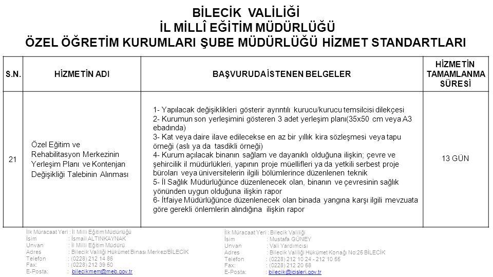 İlk Müracaat Yeri : İl Milli Eğitim Müdürlüğü İsim : İsmail ALTINKAYNAK Unvan : İl Milli Eğitim Müdürü Adres : Bilecik Valiliği Hükümet Binası Merkez/BİLECİK Telefon : (0228) 212 14 86 Fax: : (0228) 212 39 50 E-Posta: : bilecikmem@meb.gov.trbilecikmem@meb.gov.tr İlk Müracaat Yeri : Bilecik Valiliği İsim : Mustafa GÜNEY Unvan : Vali Yardımcısı Adres : Bilecik Valiliği Hükümet Konağı No:25 BİLECİK Telefon : (0228) 212 10 24 - 212 10 55 Fax: : (0228) 212 20 58 E-Posta: : bilecik@icisleri.gov.trbilecik@icisleri.gov.tr BİLECİK VALİLİĞİ İL MİLLÎ EĞİTİM MÜDÜRLÜĞÜ ÖZEL ÖĞRETİM KURUMLARI ŞUBE MÜDÜRLÜĞÜ HİZMET STANDARTLARI S.N.HİZMETİN ADIBAŞVURUDA İSTENEN BELGELER HİZMETİN TAMAMLANMA SÜRESİ 21 Özel Eğitim ve Rehabilitasyon Merkezinin Yerleşim Planı ve Kontenjan Değişikliği Talebinin Alınması 1- Yapılacak değişiklikleri gösterir ayrıntılı kurucu/kurucu temsilcisi dilekçesi 2- Kurumun son yerleşimini gösteren 3 adet yerleşim planı(35x50 cm veya A3 ebadında) 3- Kat veya daire ilave edilecekse en az bir yıllık kira sözleşmesi veya tapu örneği (aslı ya da tasdikli örneği) 4- Kurum açılacak binanın sağlam ve dayanıklı olduğuna ilişkin; çevre ve şehircilik il müdürlükleri, yapının proje müellifleri ya da yetkili serbest proje büroları veya üniversitelerin ilgili bölümlerince düzenlenen teknik 5- İl Sağlık Müdürlüğünce düzenlenecek olan, binanın ve çevresinin sağlık yönünden uygun olduğuna ilişkin rapor 6- İtfaiye Müdürlüğünce düzenlenecek olan binada yangına karşı ilgili mevzuata göre gerekli önlemlerin alındığına ilişkin rapor 13 GÜN