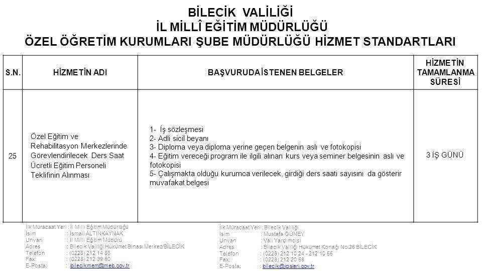 İlk Müracaat Yeri : İl Milli Eğitim Müdürlüğü İsim : İsmail ALTINKAYNAK Unvan : İl Milli Eğitim Müdürü Adres : Bilecik Valiliği Hükümet Binası Merkez/BİLECİK Telefon : (0228) 212 14 86 Fax: : (0228) 212 39 50 E-Posta: : bilecikmem@meb.gov.trbilecikmem@meb.gov.tr İlk Müracaat Yeri : Bilecik Valiliği İsim : Mustafa GÜNEY Unvan : Vali Yardımcısı Adres : Bilecik Valiliği Hükümet Konağı No:25 BİLECİK Telefon : (0228) 212 10 24 - 212 10 55 Fax: : (0228) 212 20 58 E-Posta: : bilecik@icisleri.gov.trbilecik@icisleri.gov.tr BİLECİK VALİLİĞİ İL MİLLÎ EĞİTİM MÜDÜRLÜĞÜ ÖZEL ÖĞRETİM KURUMLARI ŞUBE MÜDÜRLÜĞÜ HİZMET STANDARTLARI S.N.HİZMETİN ADIBAŞVURUDA İSTENEN BELGELER HİZMETİN TAMAMLANMA SÜRESİ 25 Özel Eğitim ve Rehabilitasyon Merkezlerinde Görevlendirilecek Ders Saat Ücretli Eğitim Personeli Teklifinin Alınması 1- İş sözleşmesi 2- Adli sicil beyanı 3- Diploma veya diploma yerine geçen belgenin aslı ve fotokopisi 4- Eğitim vereceği program ile ilgili alınan kurs veya seminer belgesinin aslı ve fotokopisi 5- Çalışmakta olduğu kurumca verilecek, girdiği ders saati sayısını da gösterir muvafakat belgesi 3 İŞ GÜNÜ