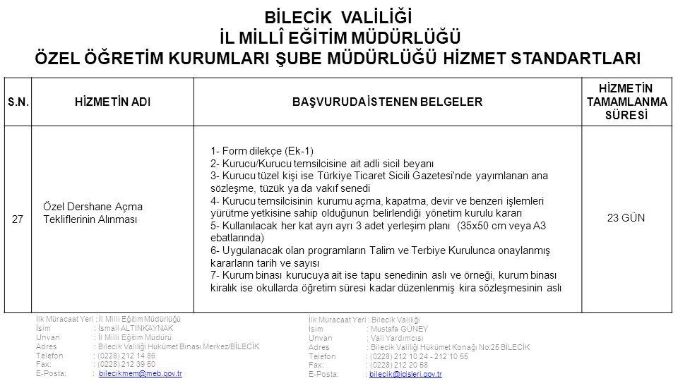 İlk Müracaat Yeri : İl Milli Eğitim Müdürlüğü İsim : İsmail ALTINKAYNAK Unvan : İl Milli Eğitim Müdürü Adres : Bilecik Valiliği Hükümet Binası Merkez/BİLECİK Telefon : (0228) 212 14 86 Fax: : (0228) 212 39 50 E-Posta: : bilecikmem@meb.gov.trbilecikmem@meb.gov.tr İlk Müracaat Yeri : Bilecik Valiliği İsim : Mustafa GÜNEY Unvan : Vali Yardımcısı Adres : Bilecik Valiliği Hükümet Konağı No:25 BİLECİK Telefon : (0228) 212 10 24 - 212 10 55 Fax: : (0228) 212 20 58 E-Posta: : bilecik@icisleri.gov.trbilecik@icisleri.gov.tr BİLECİK VALİLİĞİ İL MİLLÎ EĞİTİM MÜDÜRLÜĞÜ ÖZEL ÖĞRETİM KURUMLARI ŞUBE MÜDÜRLÜĞÜ HİZMET STANDARTLARI S.N.HİZMETİN ADIBAŞVURUDA İSTENEN BELGELER HİZMETİN TAMAMLANMA SÜRESİ 27 Özel Dershane Açma Tekliflerinin Alınması 1- Form dilekçe (Ek-1) 2- Kurucu/Kurucu temsilcisine ait adli sicil beyanı 3- Kurucu tüzel kişi ise Türkiye Ticaret Sicili Gazetesi nde yayımlanan ana sözleşme, tüzük ya da vakıf senedi 4- Kurucu temsilcisinin kurumu açma, kapatma, devir ve benzeri işlemleri yürütme yetkisine sahip olduğunun belirlendiği yönetim kurulu kararı 5- Kullanılacak her kat ayrı ayrı 3 adet yerleşim planı (35x50 cm veya A3 ebatlarında) 6- Uygulanacak olan programların Talim ve Terbiye Kurulunca onaylanmış kararların tarih ve sayısı 7- Kurum binası kurucuya ait ise tapu senedinin aslı ve örneği, kurum binası kiralık ise okullarda öğretim süresi kadar düzenlenmiş kira sözleşmesinin aslı 23 GÜN
