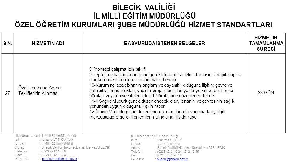 İlk Müracaat Yeri : İl Milli Eğitim Müdürlüğü İsim : İsmail ALTINKAYNAK Unvan : İl Milli Eğitim Müdürü Adres : Bilecik Valiliği Hükümet Binası Merkez/BİLECİK Telefon : (0228) 212 14 86 Fax: : (0228) 212 39 50 E-Posta: : bilecikmem@meb.gov.trbilecikmem@meb.gov.tr İlk Müracaat Yeri : Bilecik Valiliği İsim : Mustafa GÜNEY Unvan : Vali Yardımcısı Adres : Bilecik Valiliği Hükümet Konağı No:25 BİLECİK Telefon : (0228) 212 10 24 - 212 10 55 Fax: : (0228) 212 20 58 E-Posta: : bilecik@icisleri.gov.trbilecik@icisleri.gov.tr BİLECİK VALİLİĞİ İL MİLLÎ EĞİTİM MÜDÜRLÜĞÜ ÖZEL ÖĞRETİM KURUMLARI ŞUBE MÜDÜRLÜĞÜ HİZMET STANDARTLARI S.N.HİZMETİN ADIBAŞVURUDA İSTENEN BELGELER HİZMETİN TAMAMLANMA SÜRESİ 27 Özel Dershane Açma Tekliflerinin Alınması 8- Yönetici çalışma izin teklifi 9- Öğretime başlamadan önce gerekli tüm personelin atamasının yapılacağına dair kurucu/kurucu temsilcisinin yazılı beyanı 10-Kurum açılacak binanın sağlam ve dayanıklı olduğuna ilişkin; çevre ve şehircilik il müdürlükleri, yapının proje müellifleri ya da yetkili serbest proje büroları veya üniversitelerin ilgili bölümlerince düzenlenen teknik 11-İl Sağlık Müdürlüğünce düzenlenecek olan, binanın ve çevresinin sağlık yönünden uygun olduğuna ilişkin rapor 12-İtfaiye Müdürlüğünce düzenlenecek olan binada yangına karşı ilgili mevzuata göre gerekli önlemlerin alındığına ilişkin rapor 23 GÜN