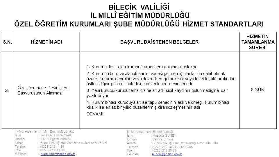 İlk Müracaat Yeri : İl Milli Eğitim Müdürlüğü İsim : İsmail ALTINKAYNAK Unvan : İl Milli Eğitim Müdürü Adres : Bilecik Valiliği Hükümet Binası Merkez/BİLECİK Telefon : (0228) 212 14 86 Fax: : (0228) 212 39 50 E-Posta: : bilecikmem@meb.gov.trbilecikmem@meb.gov.tr İlk Müracaat Yeri : Bilecik Valiliği İsim : Mustafa GÜNEY Unvan : Vali Yardımcısı Adres : Bilecik Valiliği Hükümet Konağı No:25 BİLECİK Telefon : (0228) 212 10 24 - 212 10 55 Fax: : (0228) 212 20 58 E-Posta: : bilecik@icisleri.gov.trbilecik@icisleri.gov.tr BİLECİK VALİLİĞİ İL MİLLÎ EĞİTİM MÜDÜRLÜĞÜ ÖZEL ÖĞRETİM KURUMLARI ŞUBE MÜDÜRLÜĞÜ HİZMET STANDARTLARI S.N.HİZMETİN ADIBAŞVURUDA İSTENEN BELGELER HİZMETİN TAMAMLANMA SÜRESİ 28 Özel Dershane Devir İşlemi Başvurusunun Alınması 1- Kurumu devir alan kurucu/kurucu temsilcisine ait dilekçe 2- Kurumun borç ve alacaklarının vadesi gelmemiş olanlar da dahil olmak üzere, kurumu devralan veya devredilen gerçek kişi veya tüzel kişilik tarafından üstlenildiğini gösterir noterlikçe düzenlenen devir senedi 3- Yeni kurucu/kurucu temsilcisine ait adli sicil kaydının bulunmadığına dair yazılı beyan 4- Kurum binası kurucuya ait ise tapu senedinin aslı ve örneği, kurum binası kiralık ise en az bir yıllık düzenlenmiş kira sözleşmesinin aslı DEVAMI 8 GÜN