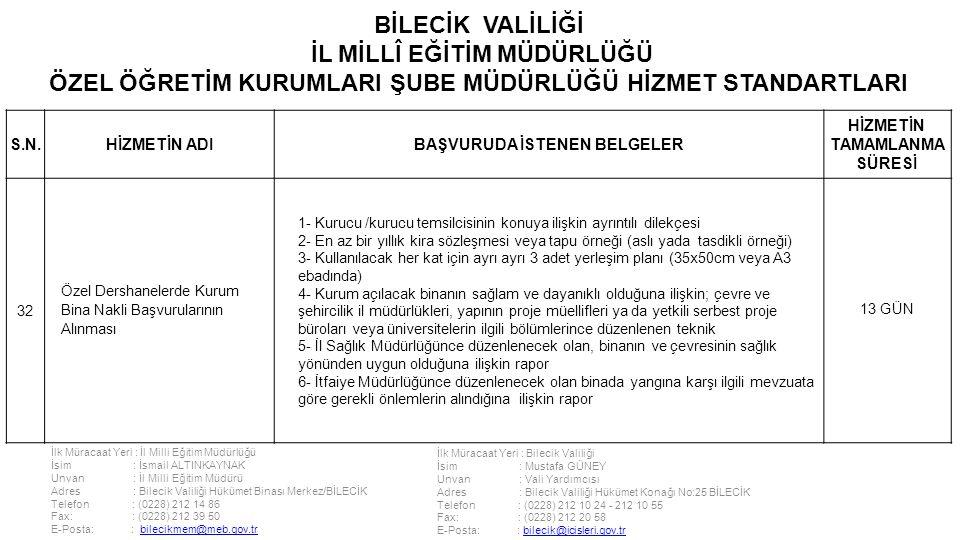 İlk Müracaat Yeri : İl Milli Eğitim Müdürlüğü İsim : İsmail ALTINKAYNAK Unvan : İl Milli Eğitim Müdürü Adres : Bilecik Valiliği Hükümet Binası Merkez/BİLECİK Telefon : (0228) 212 14 86 Fax: : (0228) 212 39 50 E-Posta: : bilecikmem@meb.gov.trbilecikmem@meb.gov.tr İlk Müracaat Yeri : Bilecik Valiliği İsim : Mustafa GÜNEY Unvan : Vali Yardımcısı Adres : Bilecik Valiliği Hükümet Konağı No:25 BİLECİK Telefon : (0228) 212 10 24 - 212 10 55 Fax: : (0228) 212 20 58 E-Posta: : bilecik@icisleri.gov.trbilecik@icisleri.gov.tr BİLECİK VALİLİĞİ İL MİLLÎ EĞİTİM MÜDÜRLÜĞÜ ÖZEL ÖĞRETİM KURUMLARI ŞUBE MÜDÜRLÜĞÜ HİZMET STANDARTLARI S.N.HİZMETİN ADIBAŞVURUDA İSTENEN BELGELER HİZMETİN TAMAMLANMA SÜRESİ 32 Özel Dershanelerde Kurum Bina Nakli Başvurularının Alınması 1- Kurucu /kurucu temsilcisinin konuya ilişkin ayrıntılı dilekçesi 2- En az bir yıllık kira sözleşmesi veya tapu örneği (aslı yada tasdikli örneği) 3- Kullanılacak her kat için ayrı ayrı 3 adet yerleşim planı (35x50cm veya A3 ebadında) 4- Kurum açılacak binanın sağlam ve dayanıklı olduğuna ilişkin; çevre ve şehircilik il müdürlükleri, yapının proje müellifleri ya da yetkili serbest proje büroları veya üniversitelerin ilgili bölümlerince düzenlenen teknik 5- İl Sağlık Müdürlüğünce düzenlenecek olan, binanın ve çevresinin sağlık yönünden uygun olduğuna ilişkin rapor 6- İtfaiye Müdürlüğünce düzenlenecek olan binada yangına karşı ilgili mevzuata göre gerekli önlemlerin alındığına ilişkin rapor 13 GÜN