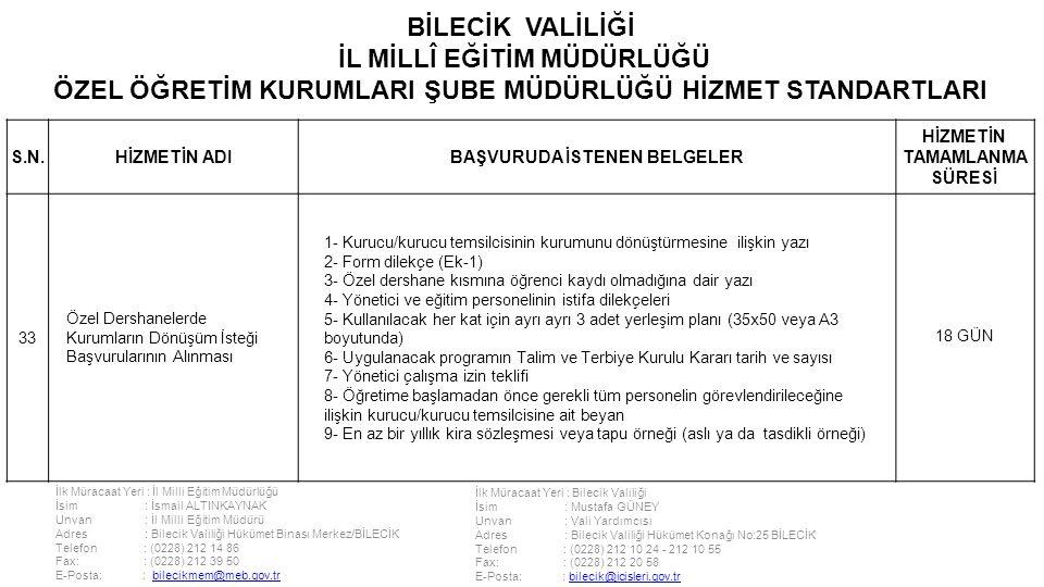 İlk Müracaat Yeri : İl Milli Eğitim Müdürlüğü İsim : İsmail ALTINKAYNAK Unvan : İl Milli Eğitim Müdürü Adres : Bilecik Valiliği Hükümet Binası Merkez/BİLECİK Telefon : (0228) 212 14 86 Fax: : (0228) 212 39 50 E-Posta: : bilecikmem@meb.gov.trbilecikmem@meb.gov.tr İlk Müracaat Yeri : Bilecik Valiliği İsim : Mustafa GÜNEY Unvan : Vali Yardımcısı Adres : Bilecik Valiliği Hükümet Konağı No:25 BİLECİK Telefon : (0228) 212 10 24 - 212 10 55 Fax: : (0228) 212 20 58 E-Posta: : bilecik@icisleri.gov.trbilecik@icisleri.gov.tr BİLECİK VALİLİĞİ İL MİLLÎ EĞİTİM MÜDÜRLÜĞÜ ÖZEL ÖĞRETİM KURUMLARI ŞUBE MÜDÜRLÜĞÜ HİZMET STANDARTLARI S.N.HİZMETİN ADIBAŞVURUDA İSTENEN BELGELER HİZMETİN TAMAMLANMA SÜRESİ 33 Özel Dershanelerde Kurumların Dönüşüm İsteği Başvurularının Alınması 1- Kurucu/kurucu temsilcisinin kurumunu dönüştürmesine ilişkin yazı 2- Form dilekçe (Ek-1) 3- Özel dershane kısmına öğrenci kaydı olmadığına dair yazı 4- Yönetici ve eğitim personelinin istifa dilekçeleri 5- Kullanılacak her kat için ayrı ayrı 3 adet yerleşim planı (35x50 veya A3 boyutunda) 6- Uygulanacak programın Talim ve Terbiye Kurulu Kararı tarih ve sayısı 7- Yönetici çalışma izin teklifi 8- Öğretime başlamadan önce gerekli tüm personelin görevlendirileceğine ilişkin kurucu/kurucu temsilcisine ait beyan 9- En az bir yıllık kira sözleşmesi veya tapu örneği (aslı ya da tasdikli örneği) 18 GÜN