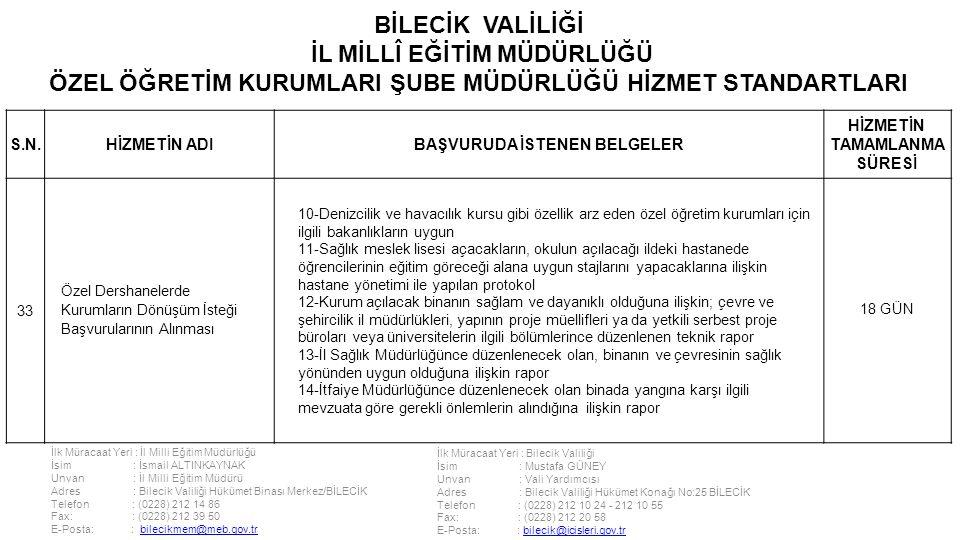 İlk Müracaat Yeri : İl Milli Eğitim Müdürlüğü İsim : İsmail ALTINKAYNAK Unvan : İl Milli Eğitim Müdürü Adres : Bilecik Valiliği Hükümet Binası Merkez/BİLECİK Telefon : (0228) 212 14 86 Fax: : (0228) 212 39 50 E-Posta: : bilecikmem@meb.gov.trbilecikmem@meb.gov.tr İlk Müracaat Yeri : Bilecik Valiliği İsim : Mustafa GÜNEY Unvan : Vali Yardımcısı Adres : Bilecik Valiliği Hükümet Konağı No:25 BİLECİK Telefon : (0228) 212 10 24 - 212 10 55 Fax: : (0228) 212 20 58 E-Posta: : bilecik@icisleri.gov.trbilecik@icisleri.gov.tr BİLECİK VALİLİĞİ İL MİLLÎ EĞİTİM MÜDÜRLÜĞÜ ÖZEL ÖĞRETİM KURUMLARI ŞUBE MÜDÜRLÜĞÜ HİZMET STANDARTLARI S.N.HİZMETİN ADIBAŞVURUDA İSTENEN BELGELER HİZMETİN TAMAMLANMA SÜRESİ 33 Özel Dershanelerde Kurumların Dönüşüm İsteği Başvurularının Alınması 10-Denizcilik ve havacılık kursu gibi özellik arz eden özel öğretim kurumları için ilgili bakanlıkların uygun 11-Sağlık meslek lisesi açacakların, okulun açılacağı ildeki hastanede öğrencilerinin eğitim göreceği alana uygun stajlarını yapacaklarına ilişkin hastane yönetimi ile yapılan protokol 12-Kurum açılacak binanın sağlam ve dayanıklı olduğuna ilişkin; çevre ve şehircilik il müdürlükleri, yapının proje müellifleri ya da yetkili serbest proje büroları veya üniversitelerin ilgili bölümlerince düzenlenen teknik rapor 13-İl Sağlık Müdürlüğünce düzenlenecek olan, binanın ve çevresinin sağlık yönünden uygun olduğuna ilişkin rapor 14-İtfaiye Müdürlüğünce düzenlenecek olan binada yangına karşı ilgili mevzuata göre gerekli önlemlerin alındığına ilişkin rapor 18 GÜN