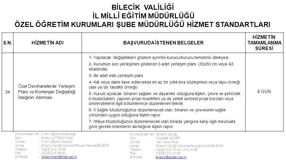 İlk Müracaat Yeri : İl Milli Eğitim Müdürlüğü İsim : İsmail ALTINKAYNAK Unvan : İl Milli Eğitim Müdürü Adres : Bilecik Valiliği Hükümet Binası Merkez/BİLECİK Telefon : (0228) 212 14 86 Fax: : (0228) 212 39 50 E-Posta: : bilecikmem@meb.gov.trbilecikmem@meb.gov.tr İlk Müracaat Yeri : Bilecik Valiliği İsim : Mustafa GÜNEY Unvan : Vali Yardımcısı Adres : Bilecik Valiliği Hükümet Konağı No:25 BİLECİK Telefon : (0228) 212 10 24 - 212 10 55 Fax: : (0228) 212 20 58 E-Posta: : bilecik@icisleri.gov.trbilecik@icisleri.gov.tr BİLECİK VALİLİĞİ İL MİLLÎ EĞİTİM MÜDÜRLÜĞÜ ÖZEL ÖĞRETİM KURUMLARI ŞUBE MÜDÜRLÜĞÜ HİZMET STANDARTLARI S.N.HİZMETİN ADIBAŞVURUDA İSTENEN BELGELER HİZMETİN TAMAMLANMA SÜRESİ 34 Özel Dershanelerde Yerleşim Planı ve Kontenjan Değişikliği İsteğinin Alınması 1- Yapılacak değişiklikleri gösterir ayrıntılı kurucu/kurucu temsilcisi dilekçesi 2- Kurumun son yerleşimini gösteren 3 adet yerleşim planı (35x50 cm veya A3 ebadında) 3- Bir adet eski yerleşim planı 4- Kat veya daire ilave edilecekse en az bir yıllık kira sözleşmesi veya tapu örneği (aslı ya da tasdikli örneği) 5- Kurum açılacak binanın sağlam ve dayanıklı olduğuna ilişkin; çevre ve şehircilik il müdürlükleri, yapının proje müellifleri ya da yetkili serbest proje büroları veya üniversitelerin ilgili bölümlerince düzenlenen teknik 6- İl Sağlık Müdürlüğünce düzenlenecek olan, binanın ve çevresinin sağlık yönünden uygun olduğuna ilişkin rapor 7- İtfaiye Müdürlüğünce düzenlenecek olan binada yangına karşı ilgili mevzuata göre gerekli önlemlerin alındığına ilişkin rapor 8 GÜN