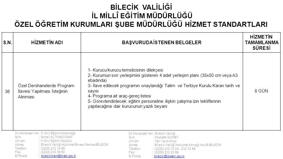 İlk Müracaat Yeri : İl Milli Eğitim Müdürlüğü İsim : İsmail ALTINKAYNAK Unvan : İl Milli Eğitim Müdürü Adres : Bilecik Valiliği Hükümet Binası Merkez/BİLECİK Telefon : (0228) 212 14 86 Fax: : (0228) 212 39 50 E-Posta: : bilecikmem@meb.gov.trbilecikmem@meb.gov.tr İlk Müracaat Yeri : Bilecik Valiliği İsim : Mustafa GÜNEY Unvan : Vali Yardımcısı Adres : Bilecik Valiliği Hükümet Konağı No:25 BİLECİK Telefon : (0228) 212 10 24 - 212 10 55 Fax: : (0228) 212 20 58 E-Posta: : bilecik@icisleri.gov.trbilecik@icisleri.gov.tr BİLECİK VALİLİĞİ İL MİLLÎ EĞİTİM MÜDÜRLÜĞÜ ÖZEL ÖĞRETİM KURUMLARI ŞUBE MÜDÜRLÜĞÜ HİZMET STANDARTLARI S.N.HİZMETİN ADIBAŞVURUDA İSTENEN BELGELER HİZMETİN TAMAMLANMA SÜRESİ 36 Özel Dershanelerde Program İlavesi Yapılması İsteğinin Alınması 1- Kurucu/kurucu temsilcisinin dilekçesi 2- Kurumun son yerleşimini gösteren 4 adet yerleşim planı (35x50 cm veya A3 ebadında) 3- İlave edilecek programın onaylandığı Talim ve Terbiye Kurulu Kararı tarih ve sayısı 4- Programa ait araç-gereç listesi 5- Görevlendirilecek eğitim personeline ilişkin çalışma izin tekliflerinin yapılacağına dair kurucunun yazılı beyanı 8 GÜN