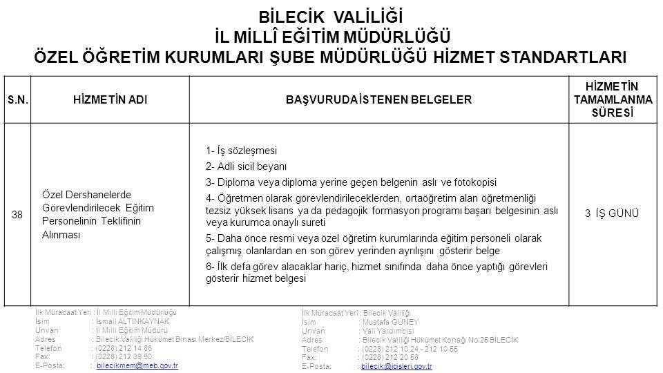 İlk Müracaat Yeri : İl Milli Eğitim Müdürlüğü İsim : İsmail ALTINKAYNAK Unvan : İl Milli Eğitim Müdürü Adres : Bilecik Valiliği Hükümet Binası Merkez/BİLECİK Telefon : (0228) 212 14 86 Fax: : (0228) 212 39 50 E-Posta: : bilecikmem@meb.gov.trbilecikmem@meb.gov.tr İlk Müracaat Yeri : Bilecik Valiliği İsim : Mustafa GÜNEY Unvan : Vali Yardımcısı Adres : Bilecik Valiliği Hükümet Konağı No:25 BİLECİK Telefon : (0228) 212 10 24 - 212 10 55 Fax: : (0228) 212 20 58 E-Posta: : bilecik@icisleri.gov.trbilecik@icisleri.gov.tr BİLECİK VALİLİĞİ İL MİLLÎ EĞİTİM MÜDÜRLÜĞÜ ÖZEL ÖĞRETİM KURUMLARI ŞUBE MÜDÜRLÜĞÜ HİZMET STANDARTLARI S.N.HİZMETİN ADIBAŞVURUDA İSTENEN BELGELER HİZMETİN TAMAMLANMA SÜRESİ 38 Özel Dershanelerde Görevlendirilecek Eğitim Personelinin Teklifinin Alınması 1- İş sözleşmesi 2- Adli sicil beyanı 3- Diploma veya diploma yerine geçen belgenin aslı ve fotokopisi 4- Öğretmen olarak görevlendirileceklerden, ortaöğretim alan öğretmenliği tezsiz yüksek lisans ya da pedagojik formasyon programı başarı belgesinin aslı veya kurumca onaylı sureti 5- Daha önce resmi veya özel öğretim kurumlarında eğitim personeli olarak çalışmış olanlardan en son görev yerinden ayrılışını gösterir belge 6- İlk defa görev alacaklar hariç, hizmet sınıfında daha önce yaptığı görevleri gösterir hizmet belgesi 3 İŞ GÜNÜ