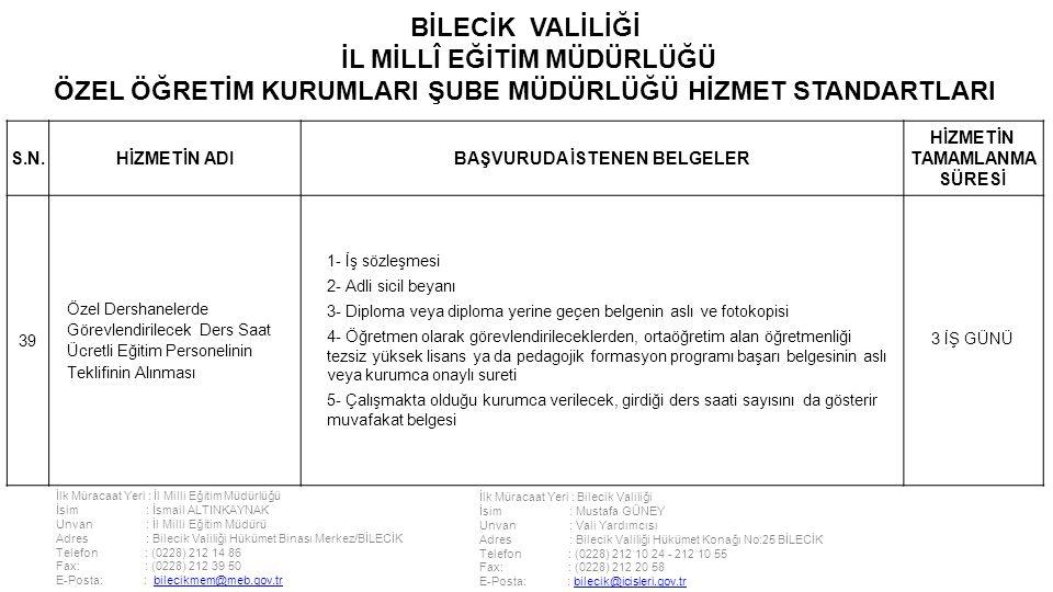 İlk Müracaat Yeri : İl Milli Eğitim Müdürlüğü İsim : İsmail ALTINKAYNAK Unvan : İl Milli Eğitim Müdürü Adres : Bilecik Valiliği Hükümet Binası Merkez/BİLECİK Telefon : (0228) 212 14 86 Fax: : (0228) 212 39 50 E-Posta: : bilecikmem@meb.gov.trbilecikmem@meb.gov.tr İlk Müracaat Yeri : Bilecik Valiliği İsim : Mustafa GÜNEY Unvan : Vali Yardımcısı Adres : Bilecik Valiliği Hükümet Konağı No:25 BİLECİK Telefon : (0228) 212 10 24 - 212 10 55 Fax: : (0228) 212 20 58 E-Posta: : bilecik@icisleri.gov.trbilecik@icisleri.gov.tr BİLECİK VALİLİĞİ İL MİLLÎ EĞİTİM MÜDÜRLÜĞÜ ÖZEL ÖĞRETİM KURUMLARI ŞUBE MÜDÜRLÜĞÜ HİZMET STANDARTLARI S.N.HİZMETİN ADIBAŞVURUDA İSTENEN BELGELER HİZMETİN TAMAMLANMA SÜRESİ 39 Özel Dershanelerde Görevlendirilecek Ders Saat Ücretli Eğitim Personelinin Teklifinin Alınması 1- İş sözleşmesi 2- Adli sicil beyanı 3- Diploma veya diploma yerine geçen belgenin aslı ve fotokopisi 4- Öğretmen olarak görevlendirileceklerden, ortaöğretim alan öğretmenliği tezsiz yüksek lisans ya da pedagojik formasyon programı başarı belgesinin aslı veya kurumca onaylı sureti 5- Çalışmakta olduğu kurumca verilecek, girdiği ders saati sayısını da gösterir muvafakat belgesi 3 İŞ GÜNÜ