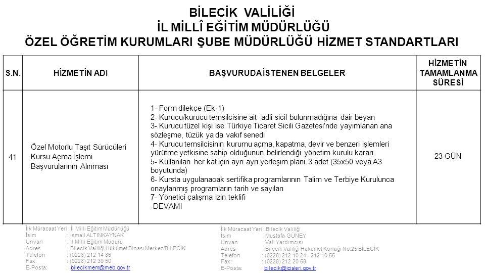 İlk Müracaat Yeri : İl Milli Eğitim Müdürlüğü İsim : İsmail ALTINKAYNAK Unvan : İl Milli Eğitim Müdürü Adres : Bilecik Valiliği Hükümet Binası Merkez/BİLECİK Telefon : (0228) 212 14 86 Fax: : (0228) 212 39 50 E-Posta: : bilecikmem@meb.gov.trbilecikmem@meb.gov.tr İlk Müracaat Yeri : Bilecik Valiliği İsim : Mustafa GÜNEY Unvan : Vali Yardımcısı Adres : Bilecik Valiliği Hükümet Konağı No:25 BİLECİK Telefon : (0228) 212 10 24 - 212 10 55 Fax: : (0228) 212 20 58 E-Posta: : bilecik@icisleri.gov.trbilecik@icisleri.gov.tr BİLECİK VALİLİĞİ İL MİLLÎ EĞİTİM MÜDÜRLÜĞÜ ÖZEL ÖĞRETİM KURUMLARI ŞUBE MÜDÜRLÜĞÜ HİZMET STANDARTLARI S.N.HİZMETİN ADIBAŞVURUDA İSTENEN BELGELER HİZMETİN TAMAMLANMA SÜRESİ 41 Özel Motorlu Taşıt Sürücüleri Kursu Açma İşlemi Başvurularının Alınması 1- Form dilekçe (Ek-1) 2- Kurucu/kurucu temsilcisine ait adli sicil bulunmadığına dair beyan 3- Kurucu tüzel kişi ise Türkiye Ticaret Sicili Gazetesi nde yayımlanan ana sözleşme, tüzük ya da vakıf senedi 4- Kurucu temsilcisinin kurumu açma, kapatma, devir ve benzeri işlemleri yürütme yetkisine sahip olduğunun belirlendiği yönetim kurulu kararı 5- Kullanılan her kat için ayrı ayrı yerleşim planı 3 adet (35x50 veya A3 boyutunda) 6- Kursta uygulanacak sertifika programlarının Talim ve Terbiye Kurulunca onaylanmış programların tarih ve sayıları 7- Yönetici çalışma izin teklifi -DEVAMI 23 GÜN