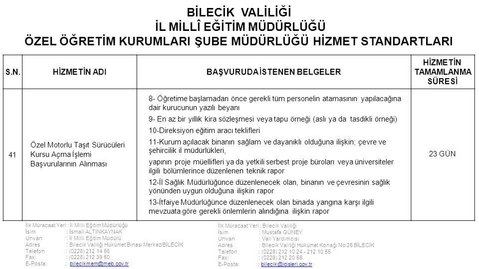 İlk Müracaat Yeri : İl Milli Eğitim Müdürlüğü İsim : İsmail ALTINKAYNAK Unvan : İl Milli Eğitim Müdürü Adres : Bilecik Valiliği Hükümet Binası Merkez/BİLECİK Telefon : (0228) 212 14 86 Fax: : (0228) 212 39 50 E-Posta: : bilecikmem@meb.gov.trbilecikmem@meb.gov.tr İlk Müracaat Yeri : Bilecik Valiliği İsim : Mustafa GÜNEY Unvan : Vali Yardımcısı Adres : Bilecik Valiliği Hükümet Konağı No:25 BİLECİK Telefon : (0228) 212 10 24 - 212 10 55 Fax: : (0228) 212 20 58 E-Posta: : bilecik@icisleri.gov.trbilecik@icisleri.gov.tr BİLECİK VALİLİĞİ İL MİLLÎ EĞİTİM MÜDÜRLÜĞÜ ÖZEL ÖĞRETİM KURUMLARI ŞUBE MÜDÜRLÜĞÜ HİZMET STANDARTLARI S.N.HİZMETİN ADIBAŞVURUDA İSTENEN BELGELER HİZMETİN TAMAMLANMA SÜRESİ 41 Özel Motorlu Taşıt Sürücüleri Kursu Açma İşlemi Başvurularının Alınması 8- Öğretime başlamadan önce gerekli tüm personelin atamasının yapılacağına dair kurucunun yazılı beyanı 9- En az bir yıllık kira sözleşmesi veya tapu örneği (aslı ya da tasdikli örneği) 10-Direksiyon eğitim aracı teklifleri 11-Kurum açılacak binanın sağlam ve dayanıklı olduğuna ilişkin; çevre ve şehircilik il müdürlükleri, yapının proje müellifleri ya da yetkili serbest proje büroları veya üniversiteler ilgili bölümlerince düzenlenen teknik rapor 12-İl Sağlık Müdürlüğünce düzenlenecek olan, binanın ve çevresinin sağlık yönünden uygun olduğuna ilişkin rapor 13-İtfaiye Müdürlüğünce düzenlenecek olan binada yangına karşı ilgili mevzuata göre gerekli önlemlerin alındığına ilişkin rapor 23 GÜN