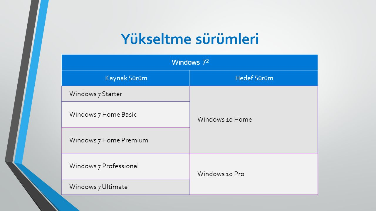Yükseltme sürümleri Windows 7 2 Kaynak SürümHedef Sürüm Windows 7 Starter Windows 10 Home Windows 7 Home Basic Windows 7 Home Premium Windows 7 Profes