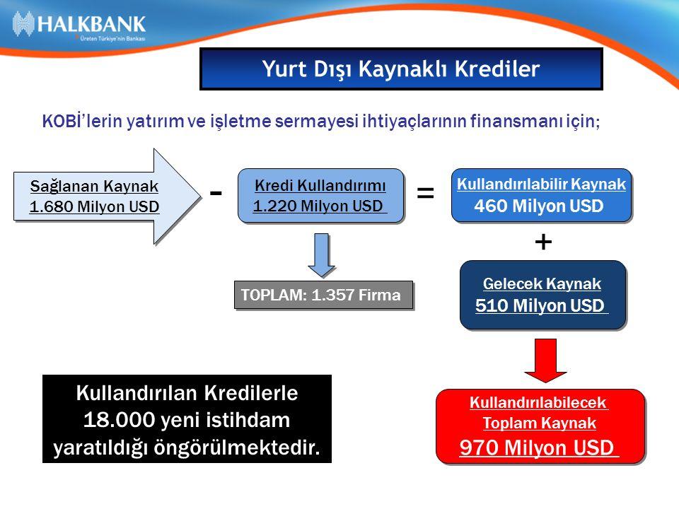KOBİ'lerin yatırım ve işletme sermayesi ihtiyaçlarının finansmanı için; Sağlanan Kaynak 1.680 Milyon USD Sağlanan Kaynak 1.680 Milyon USD + Kredi Kullandırımı 1.220 Milyon USD Kredi Kullandırımı 1.220 Milyon USD = Kullandırılabilir Kaynak 460 Milyon USD Kullandırılabilir Kaynak 460 Milyon USD Gelecek Kaynak 510 Milyon USD Gelecek Kaynak 510 Milyon USD - TOPLAM: 1.357 Firma Kullandırılan Kredilerle 18.000 yeni istihdam yaratıldığı öngörülmektedir.